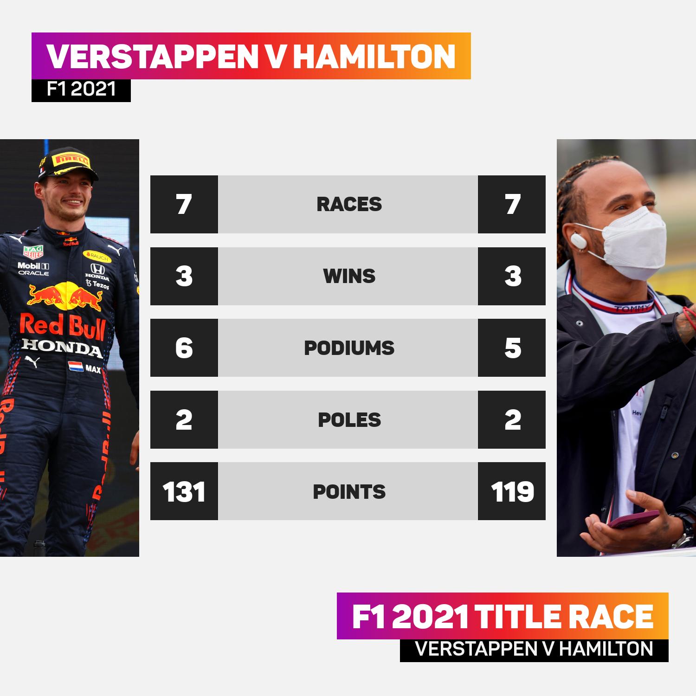 Verstappen v Hamilton graphic ahead of Styrian GP
