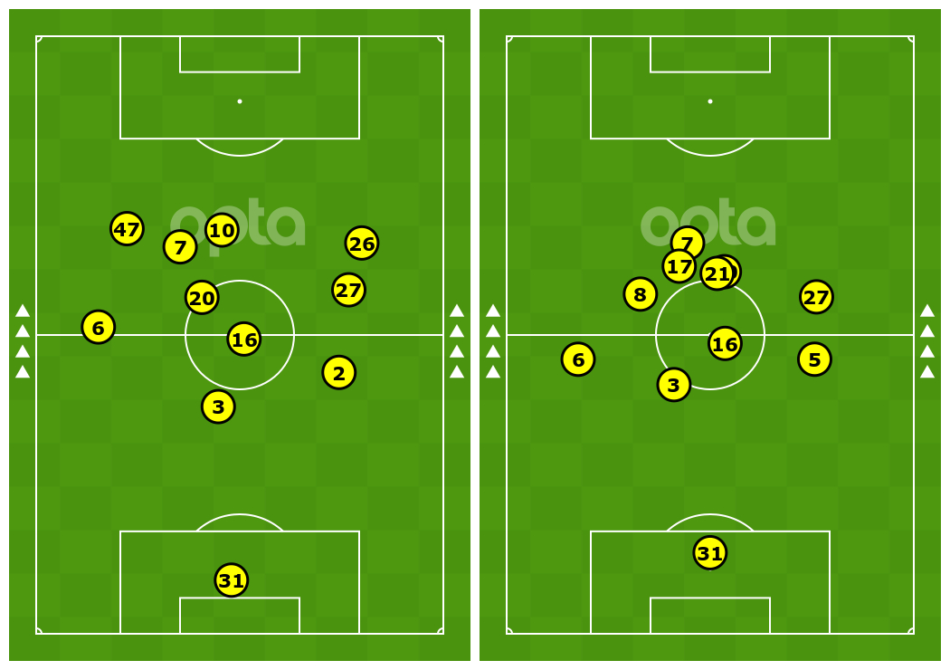 Manchester City average position maps, vs Arsenal (left) and vs Newcastle (right)