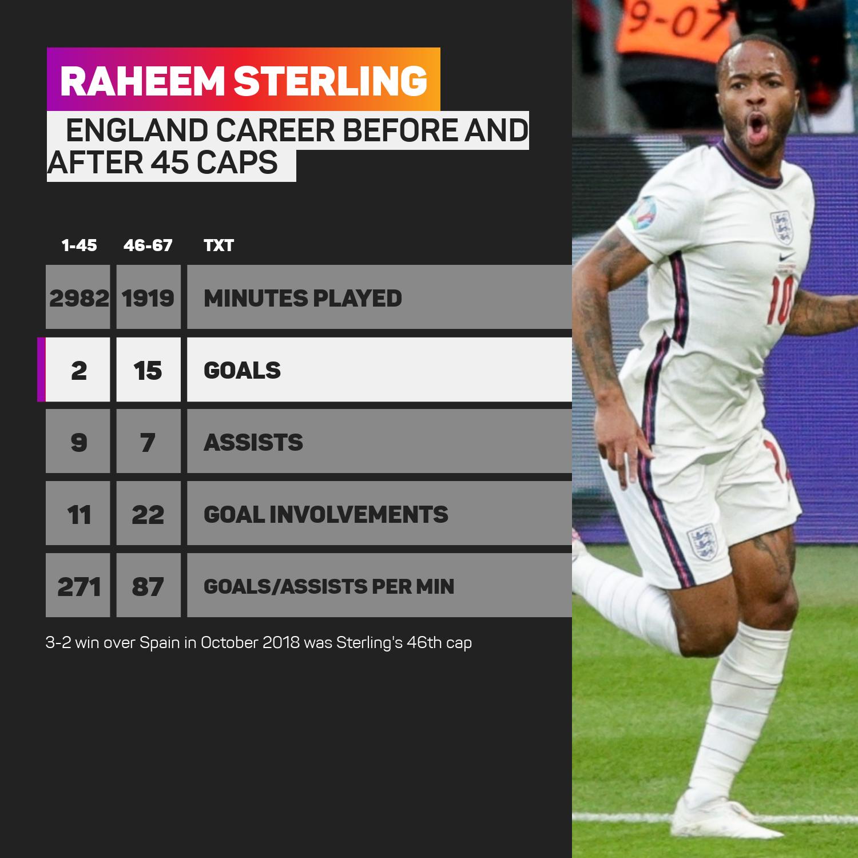 Raheem Sterling England career