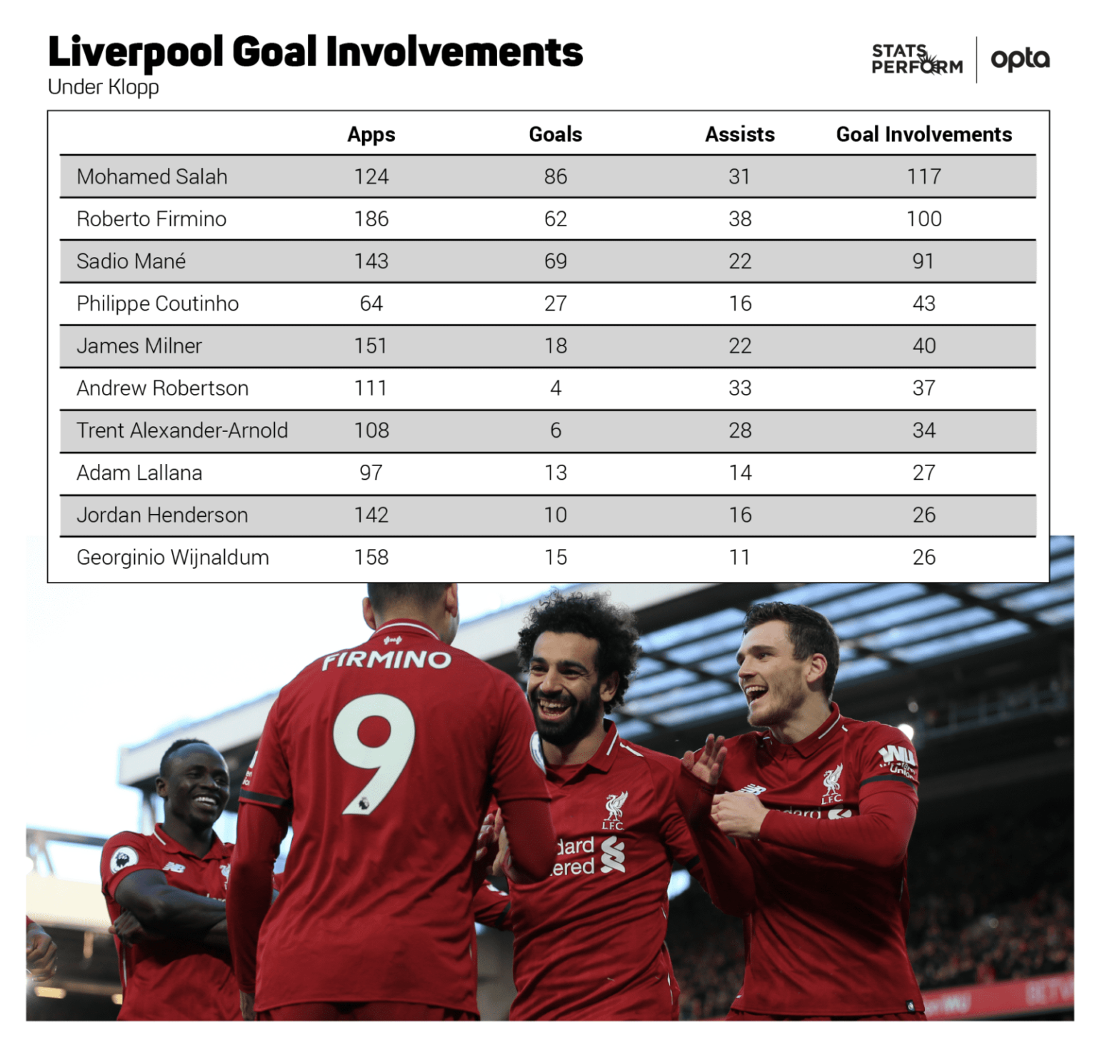Liverpool goal involvements