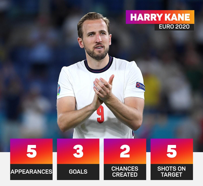 Harry Kane's England performance at Euro 2020