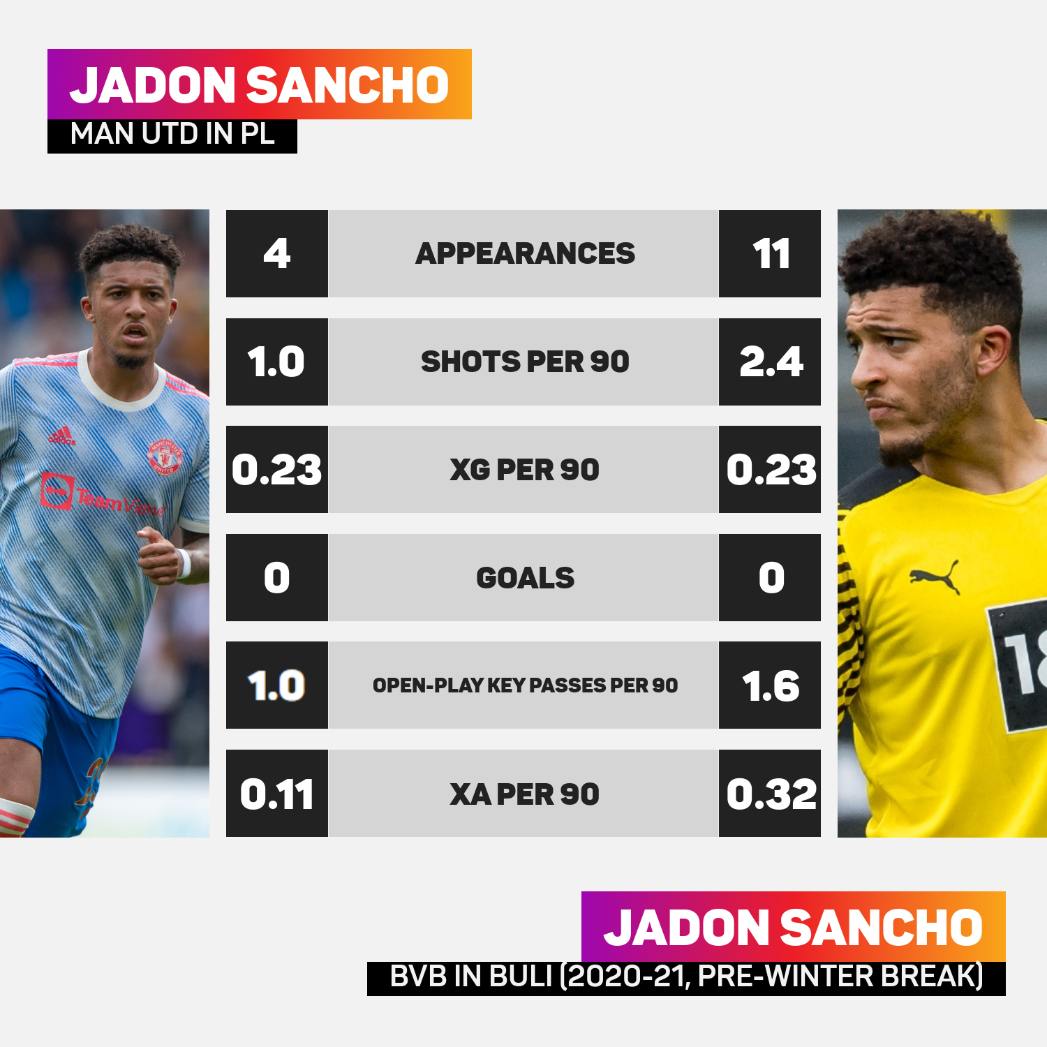Jadon Sancho's yet to explode at Manchester United
