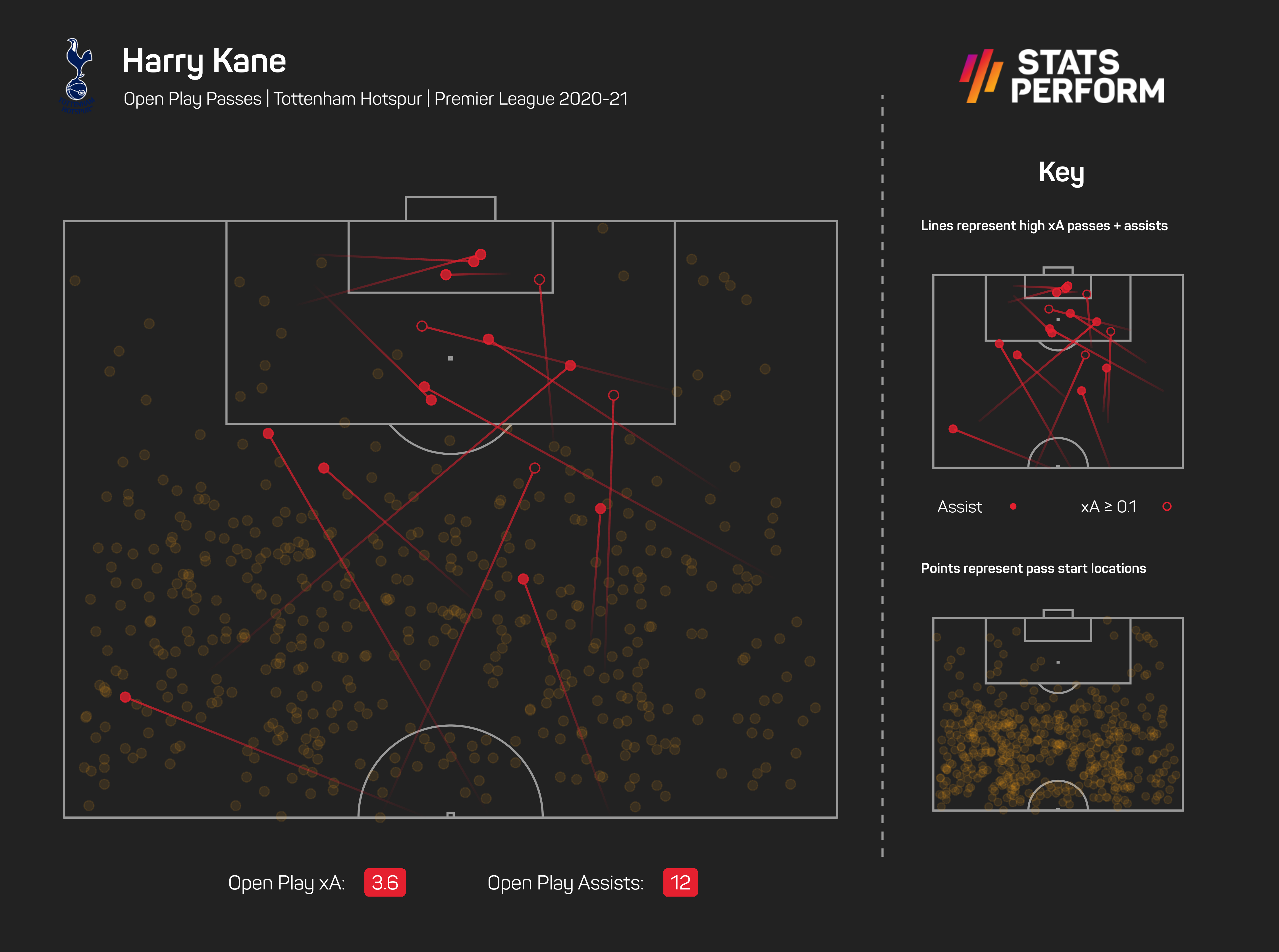 Kane displayed great creativity with Spurs last season