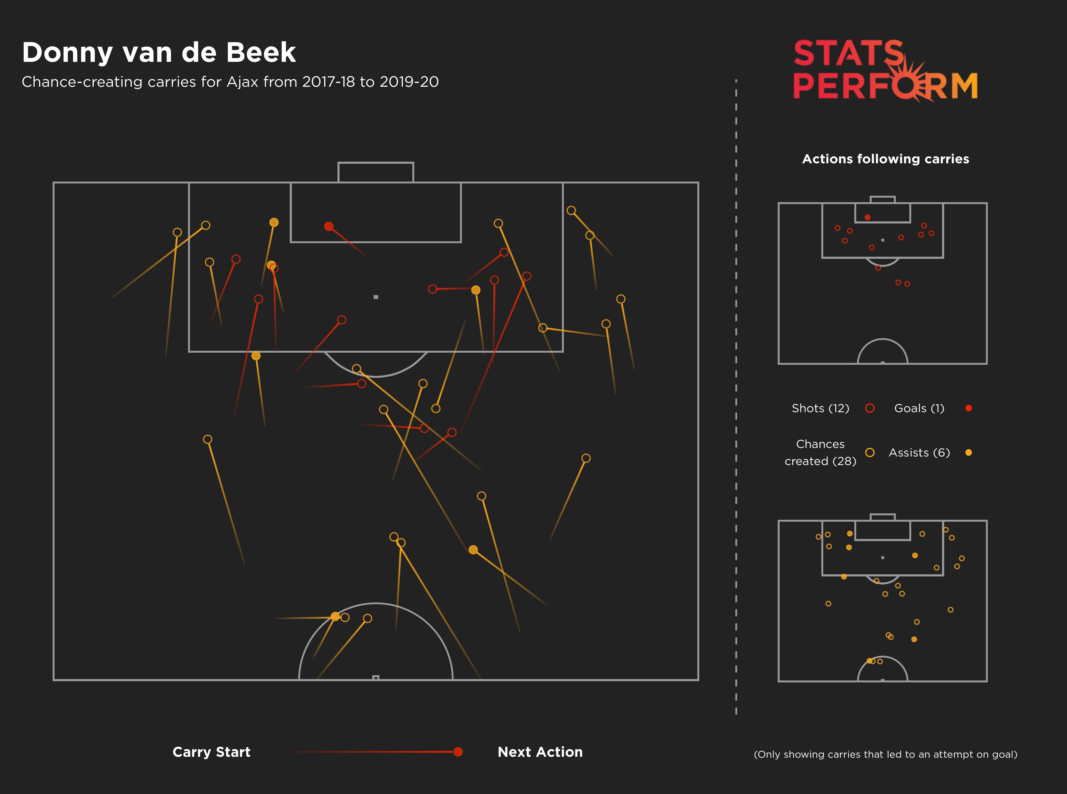 Donny van de Beek Eredivisie carries