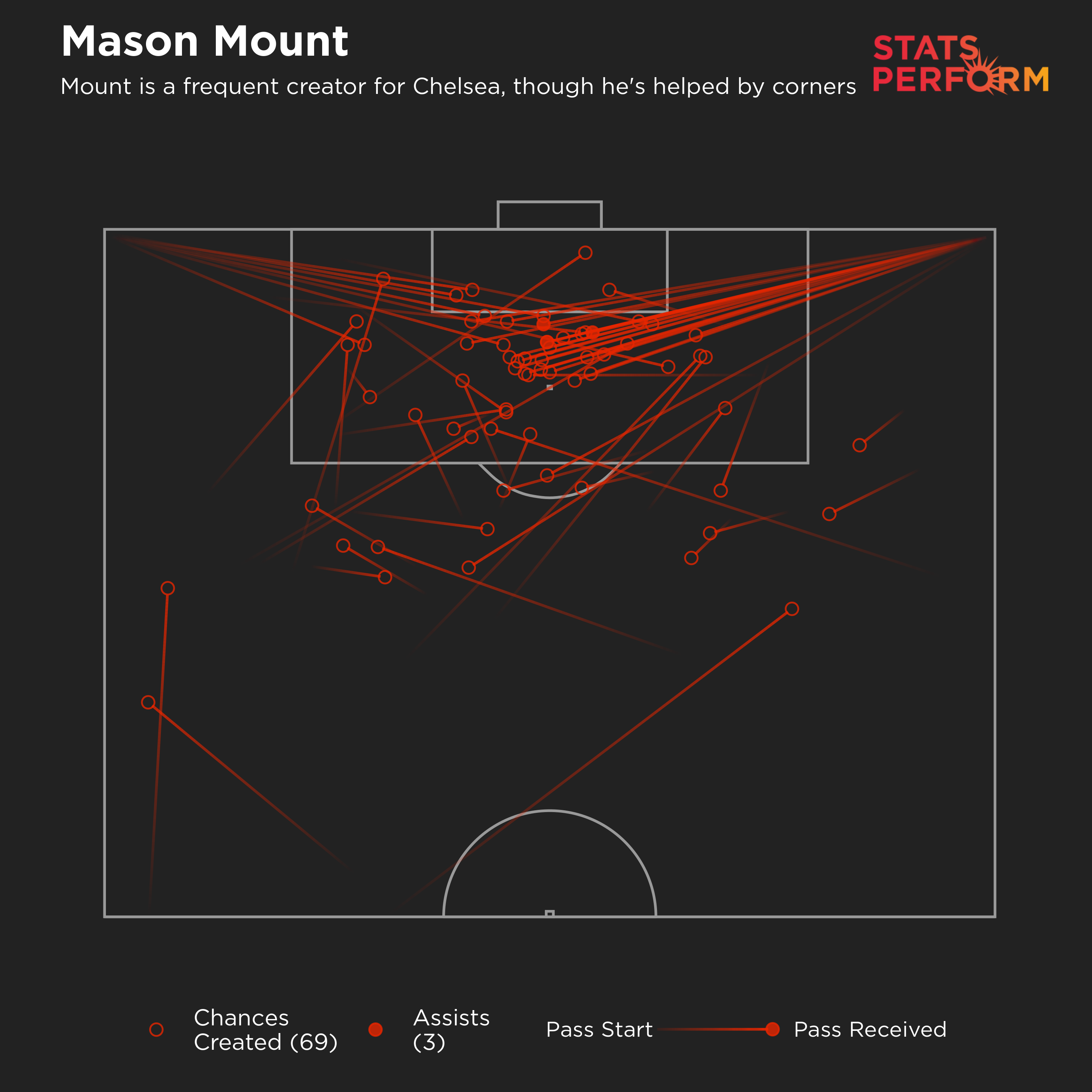 Mason Mount is a chief creator for Chelsea, though he's helped by corners