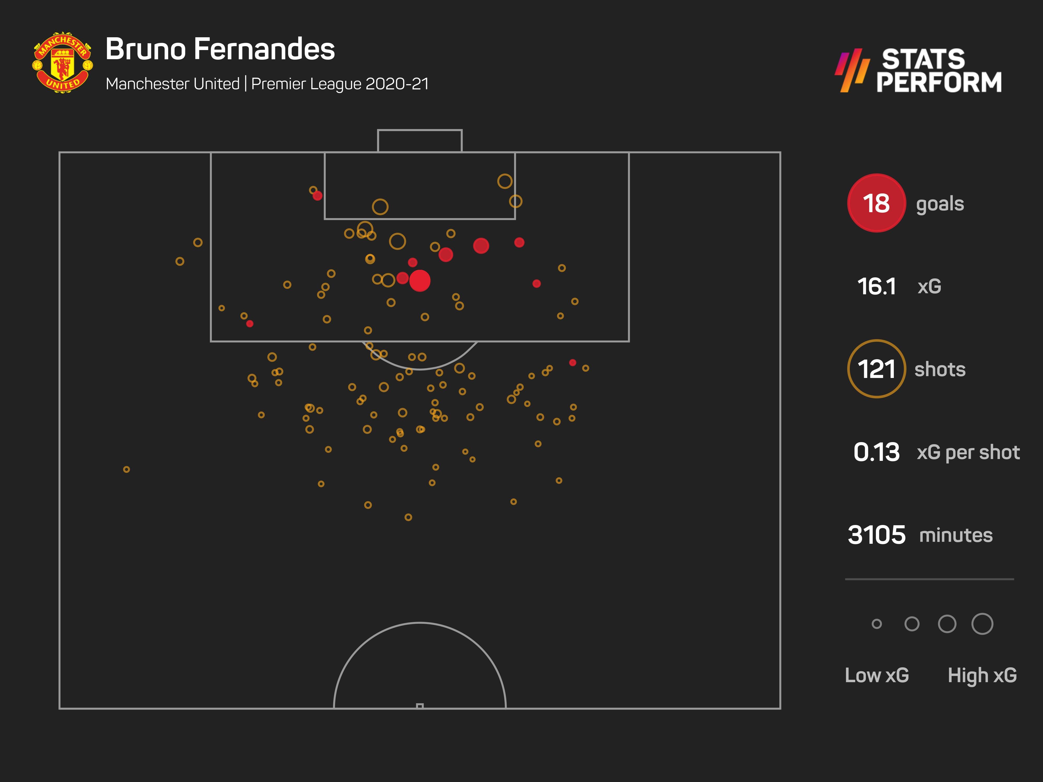 Bruno Fernandes in the Premier League 2020-21