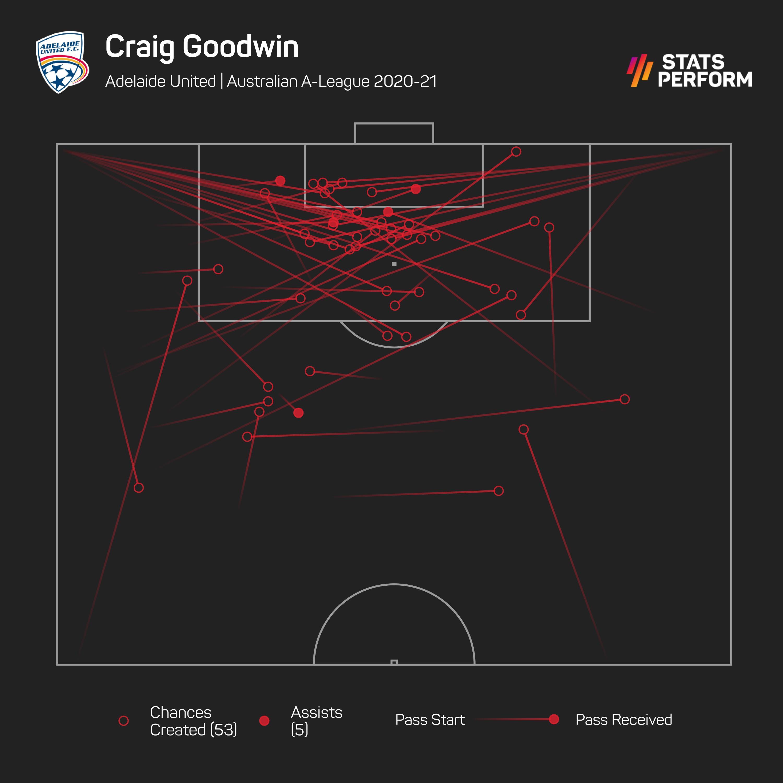 Craig Goodwin
