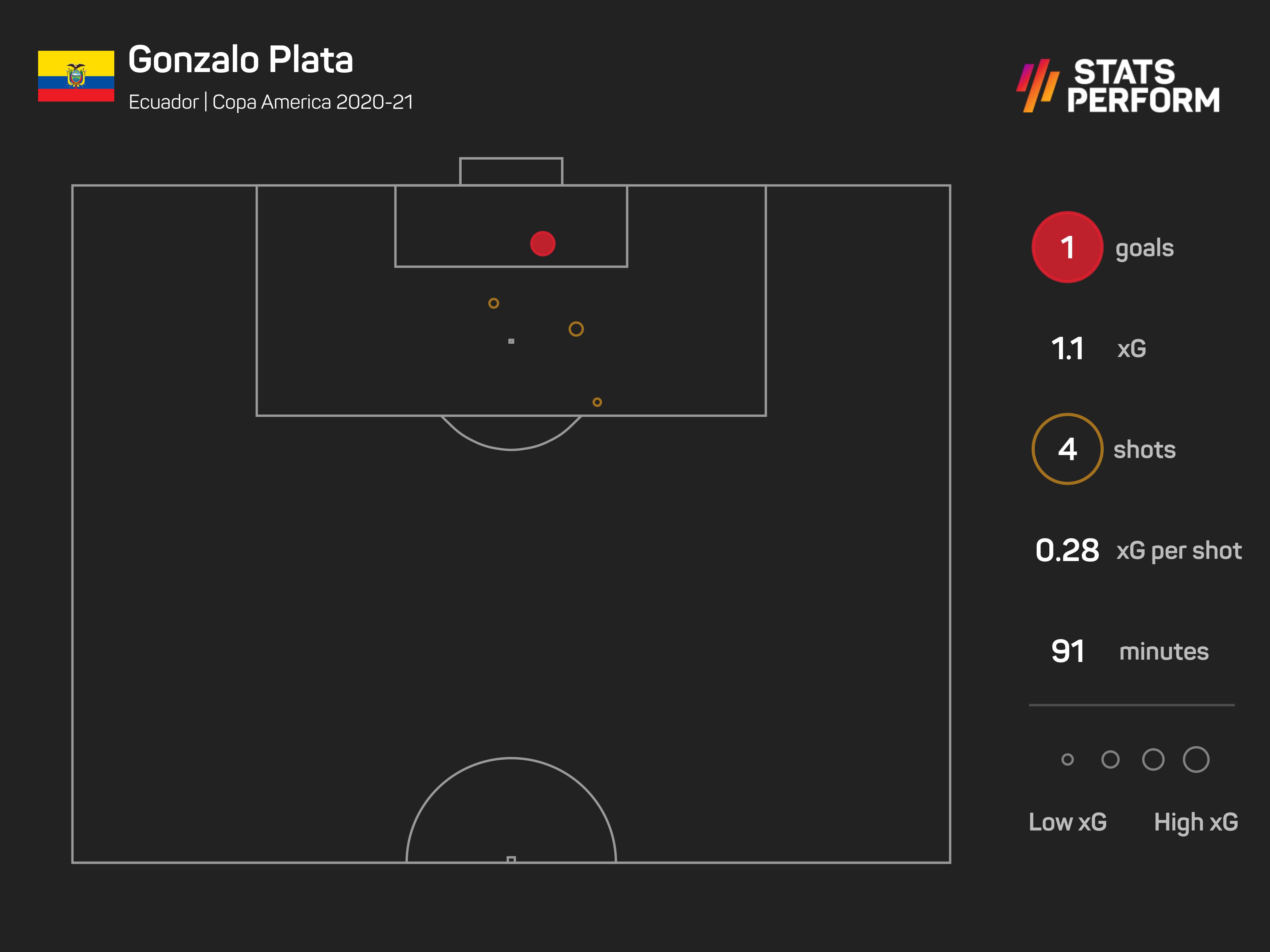 Gonzalo Plata made history against Venezuela