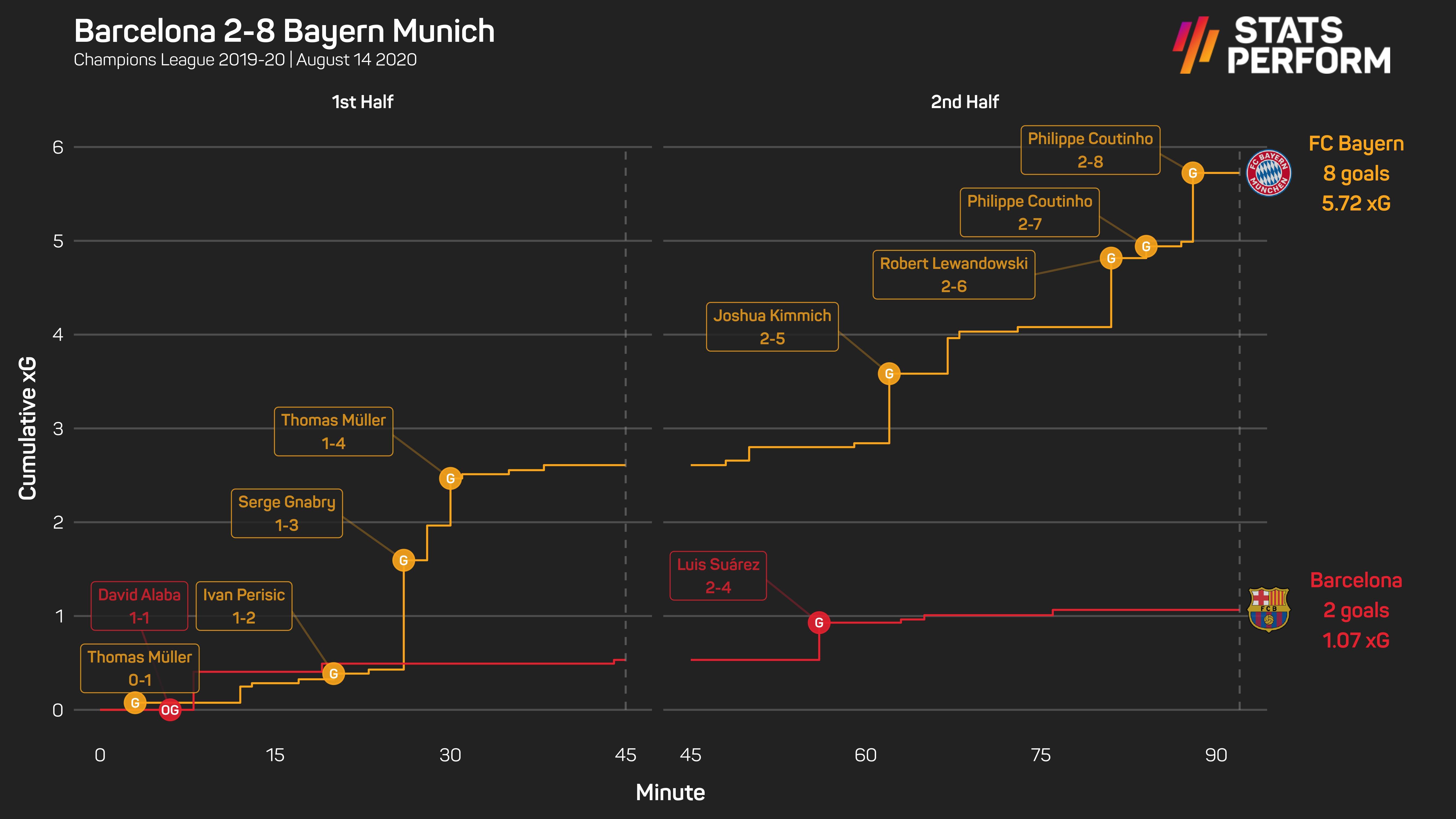 xG race Barcelona 2-8 Bayern Munich