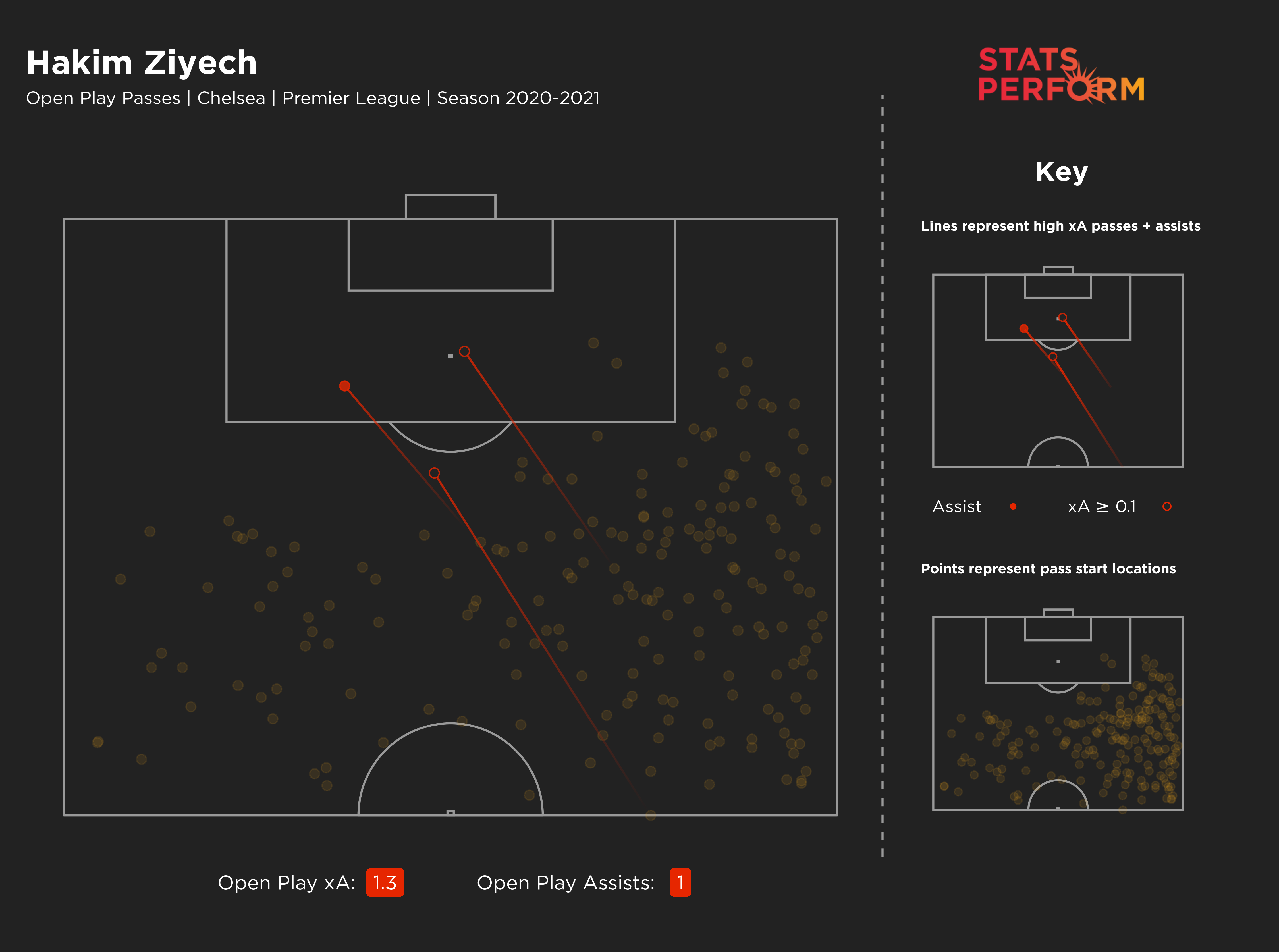 Hakim Ziyech's expected assists (xA) in open play per 90 minutes in the Premier League this season is the same as Kevin De Bruyne's