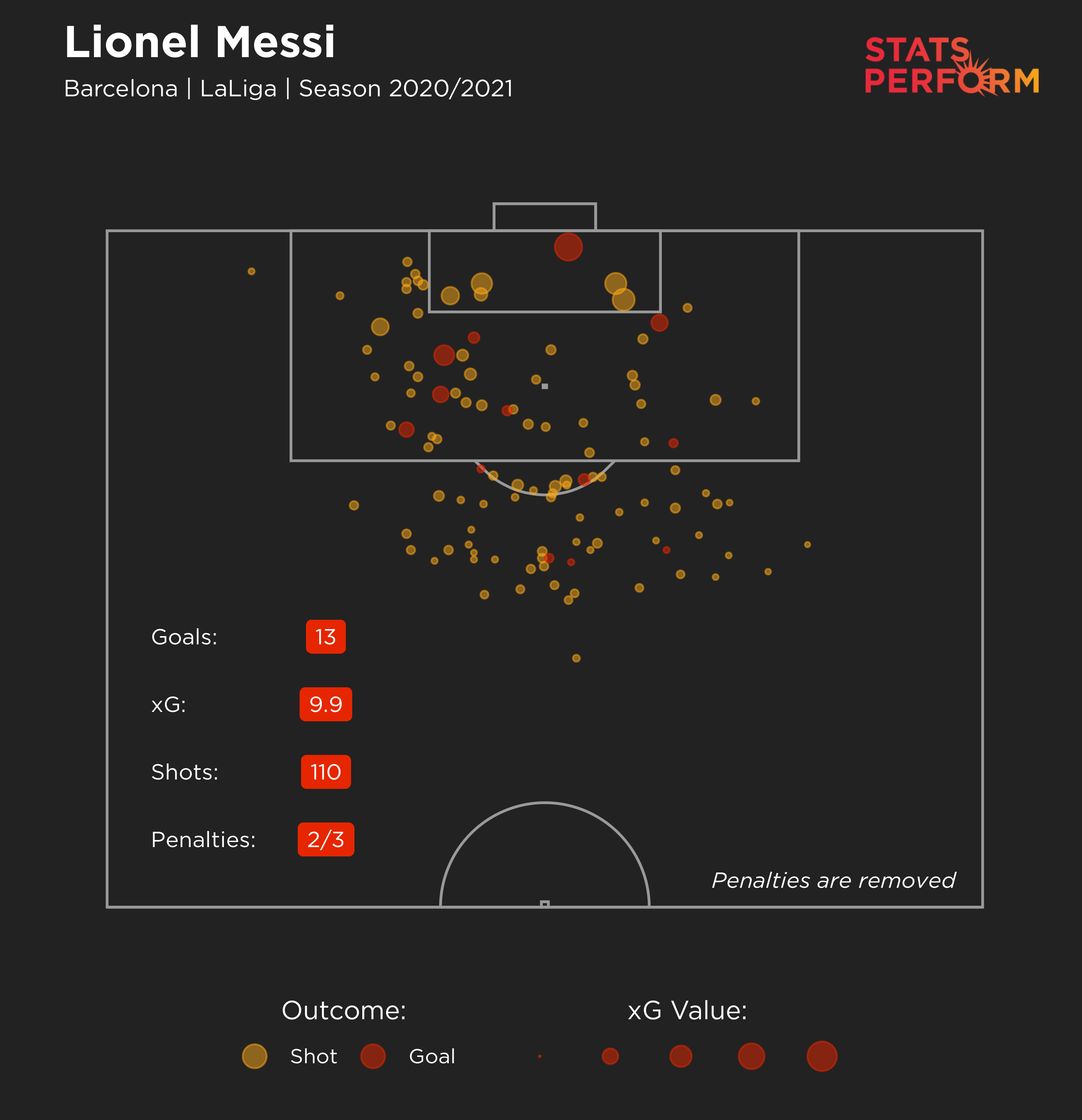 Lionel Messi's expected goals (xG) maps for 2020-21