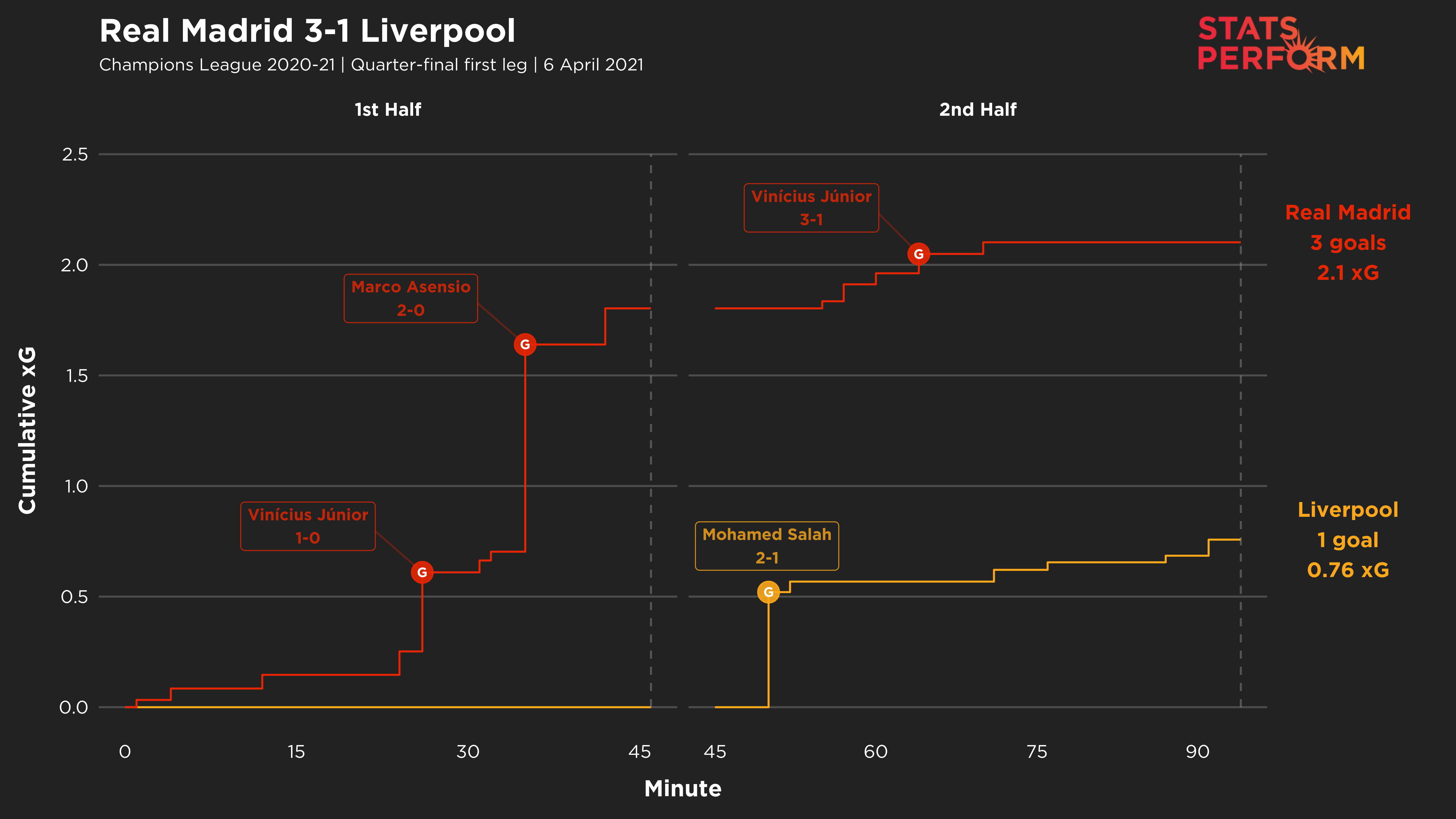 Liverpool were second best throughout the first leg