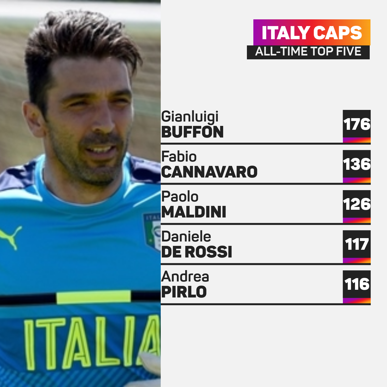 Gianluigi Buffon Italy caps top five
