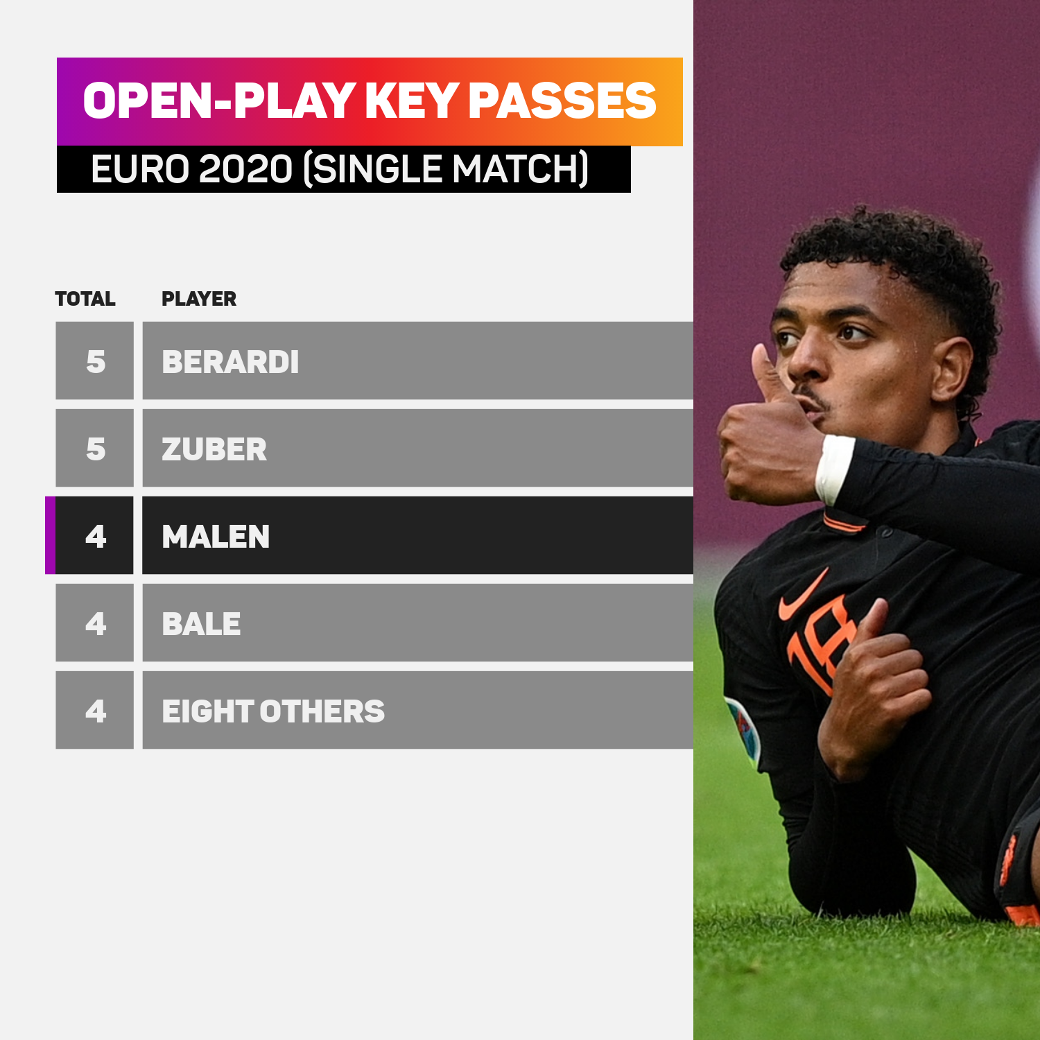 Malen's four key passes in a single Euro 2020 match has only been beaten by two players