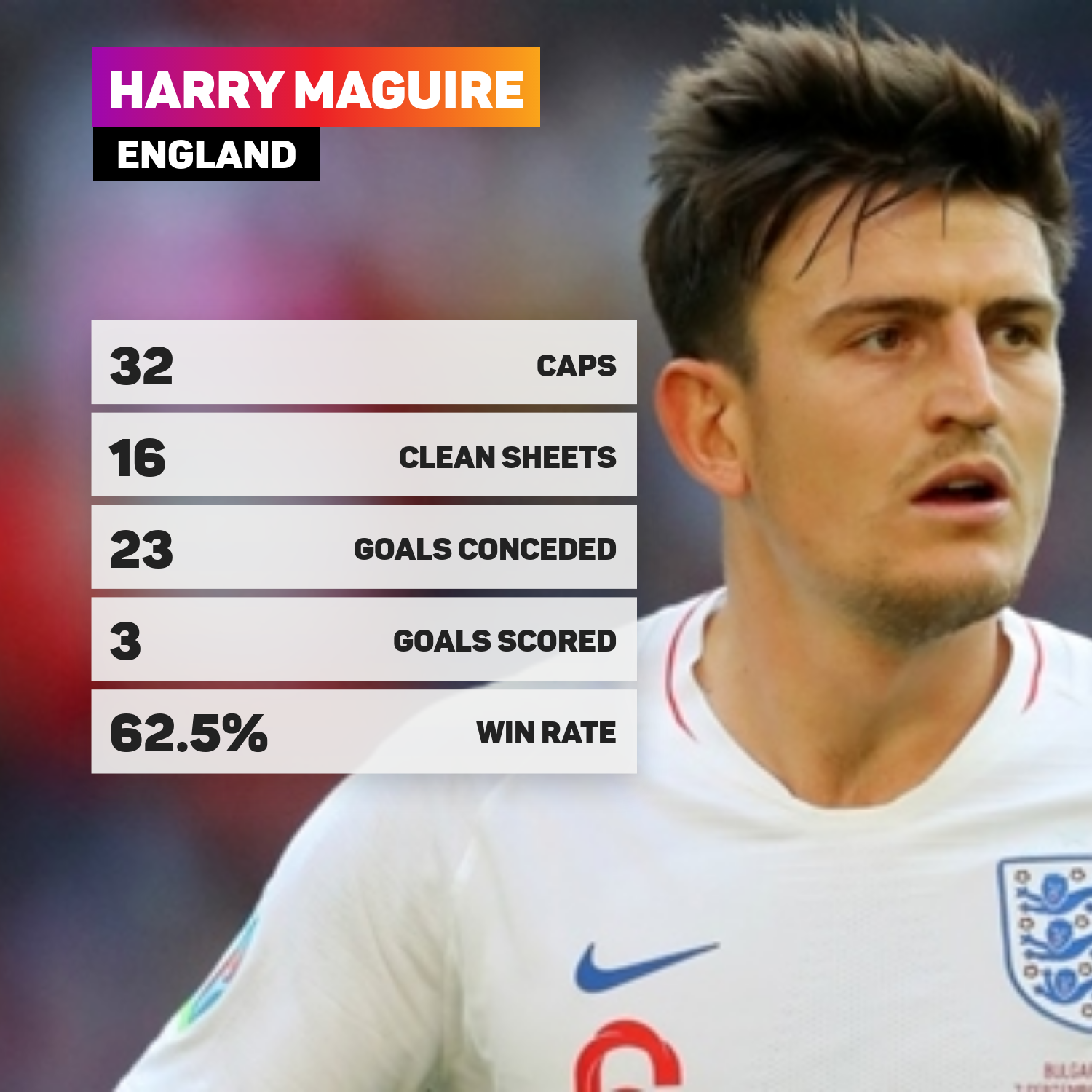 Harry Maguire England stats