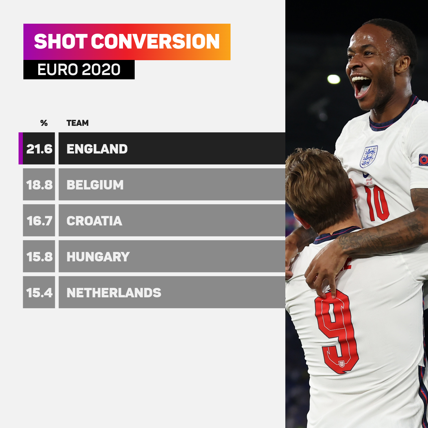 England have the best conversion rate at Euro 2020