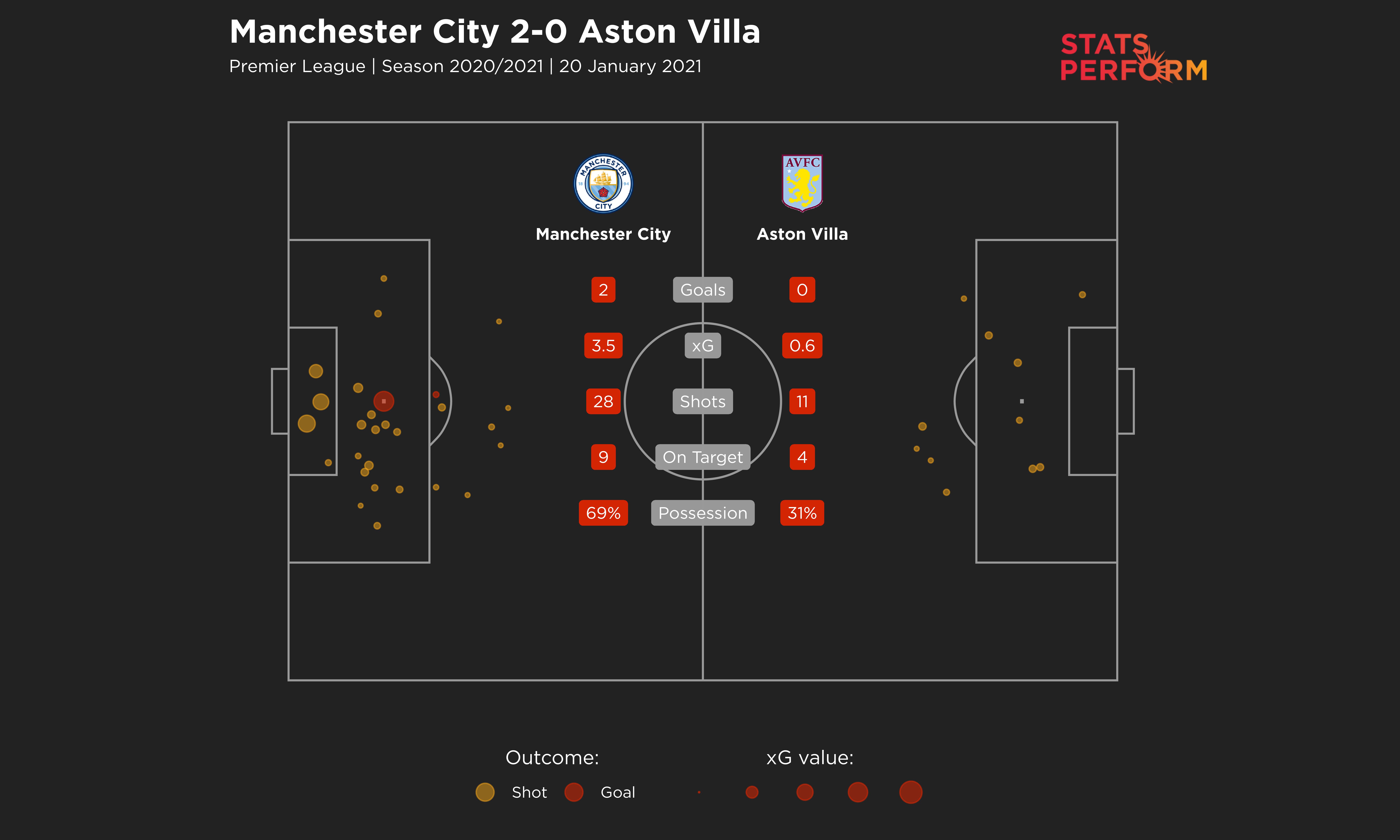 Man City 2-0 Aston Villa