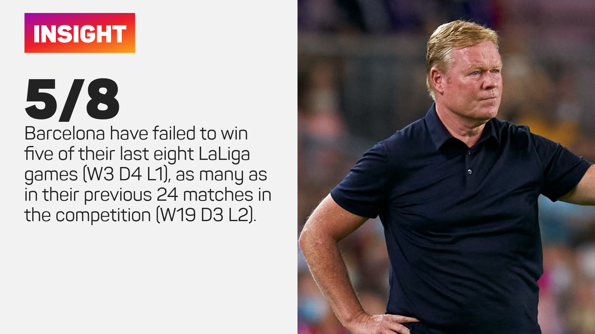 Barcelona have failed to win five of their last eight LaLiga matches