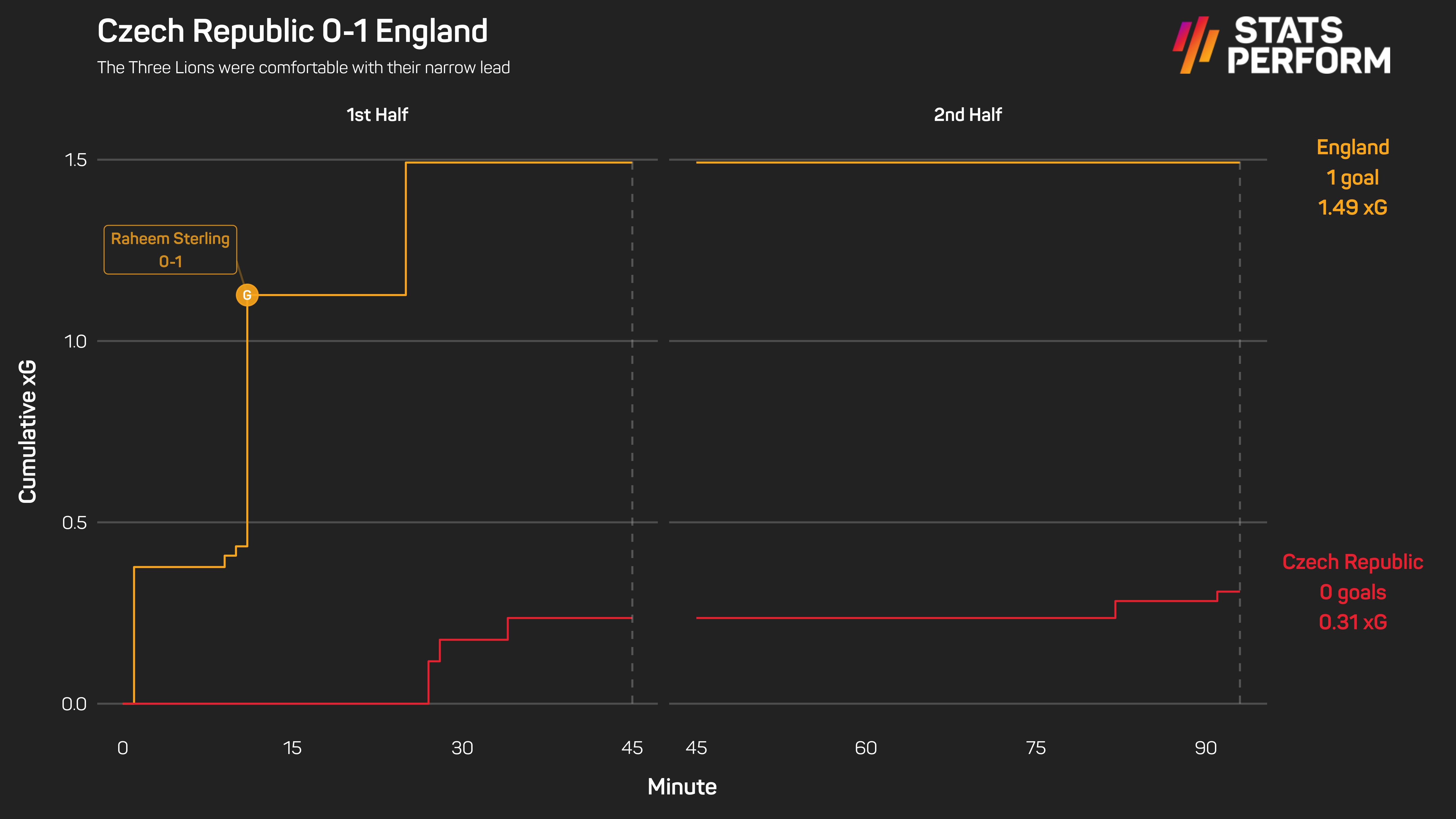 England protected their lead with ease against the Czech Republic