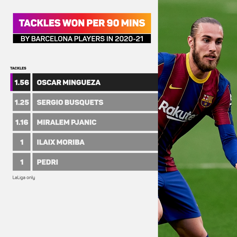 Tackles won Barcelona players