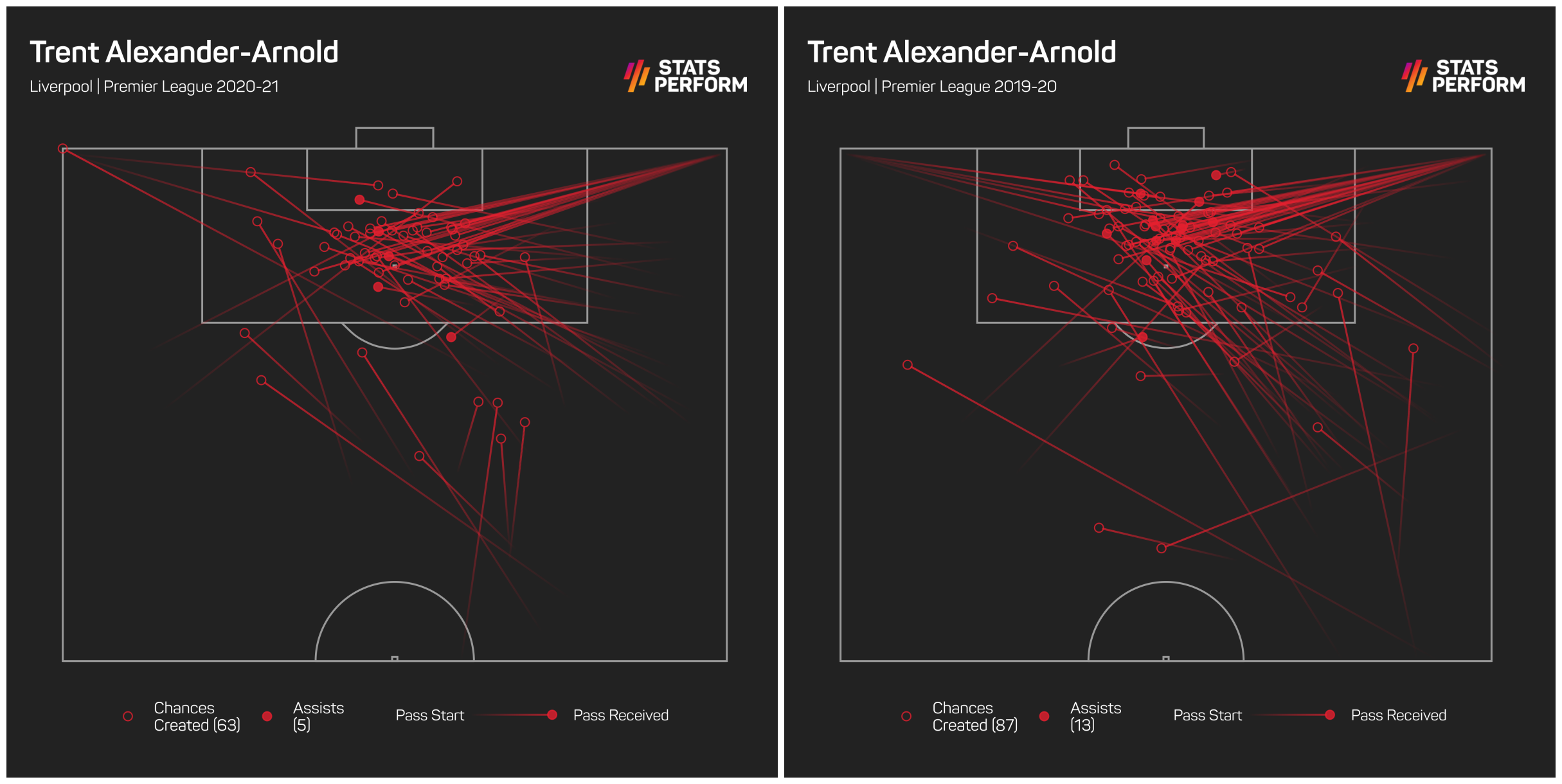 Trent Alexander-Arnold remains a good creative outlet for Liverpool, despite what his critics say