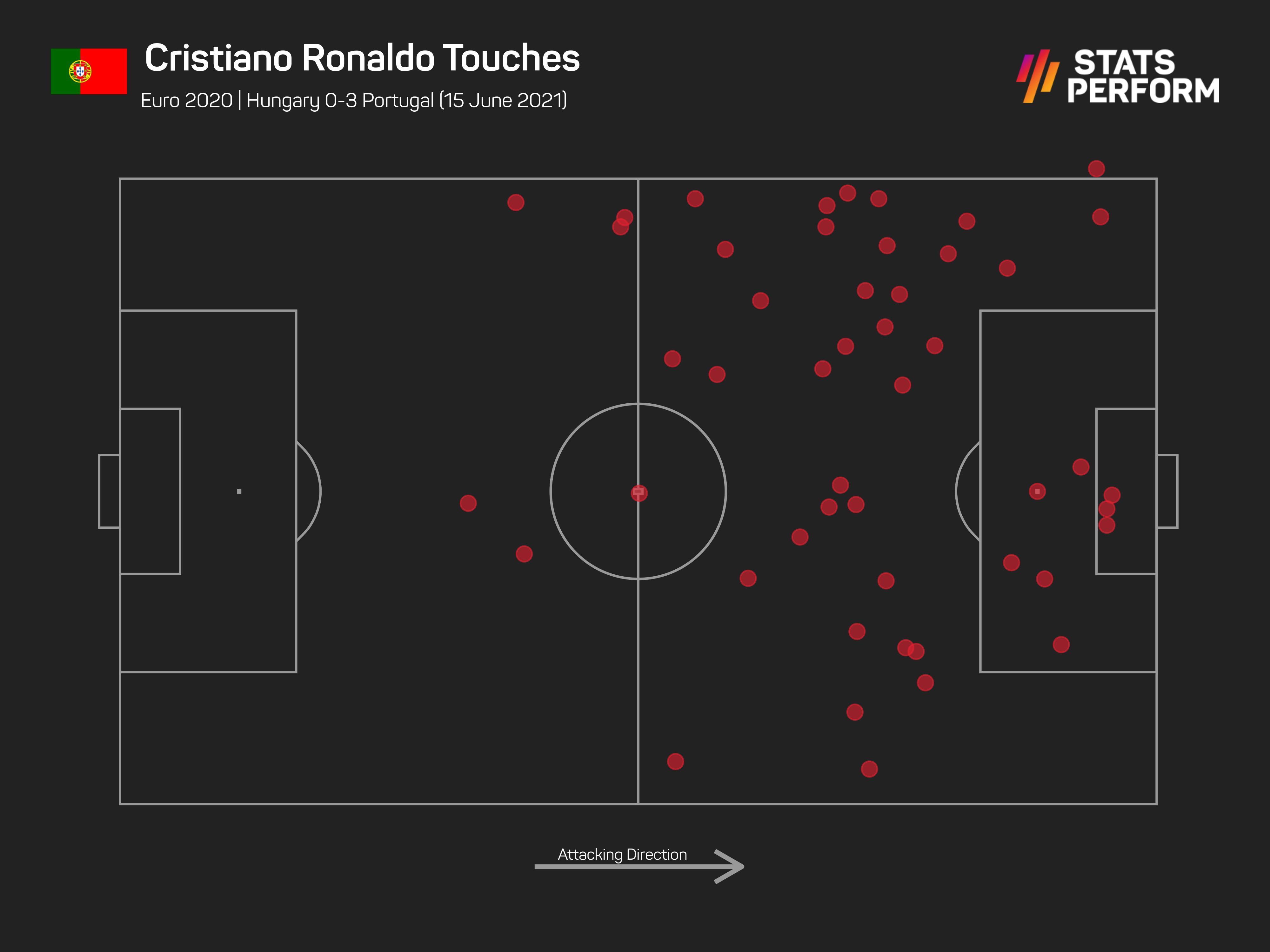 Cristiano Ronaldo v Hungary