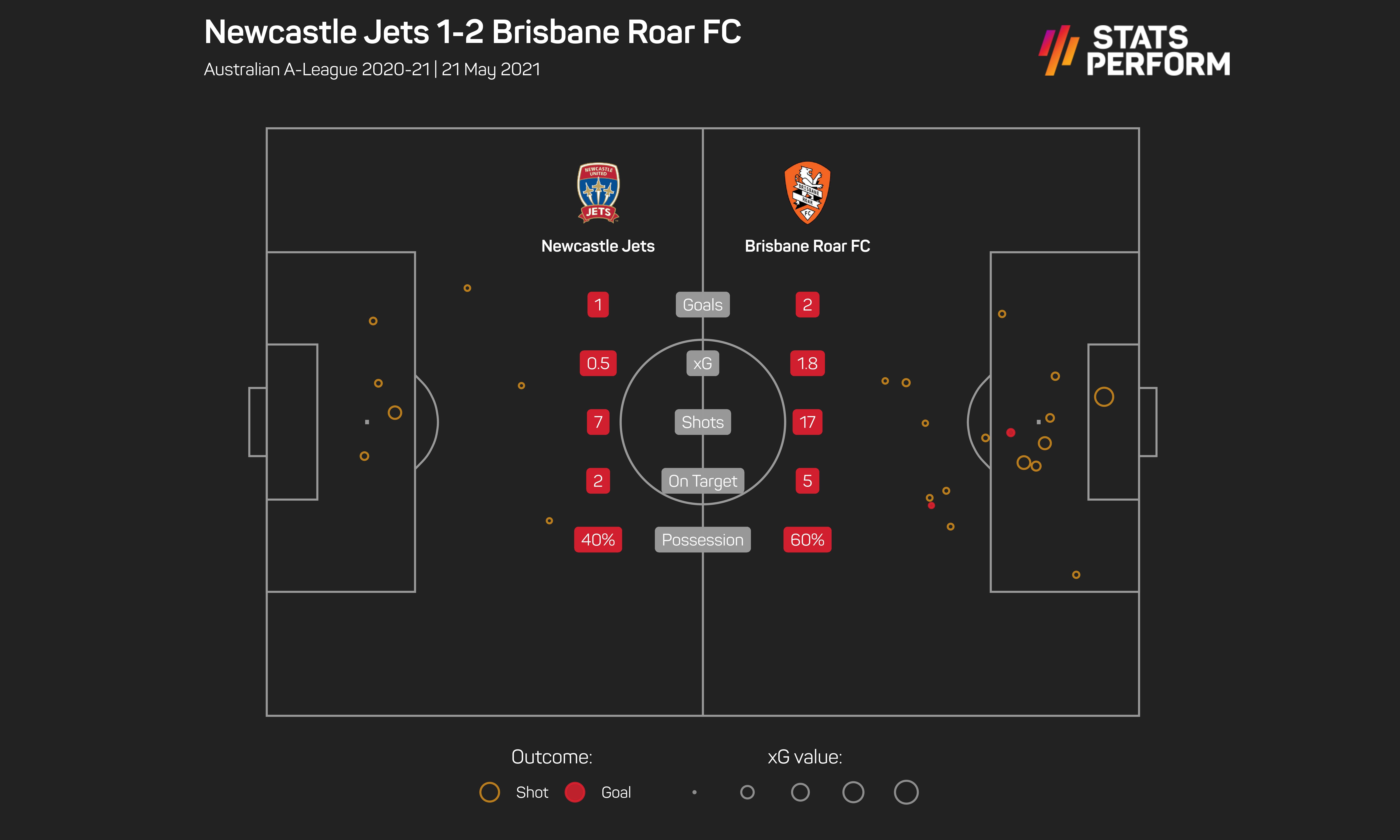 Newcastle v Brisbane match stats