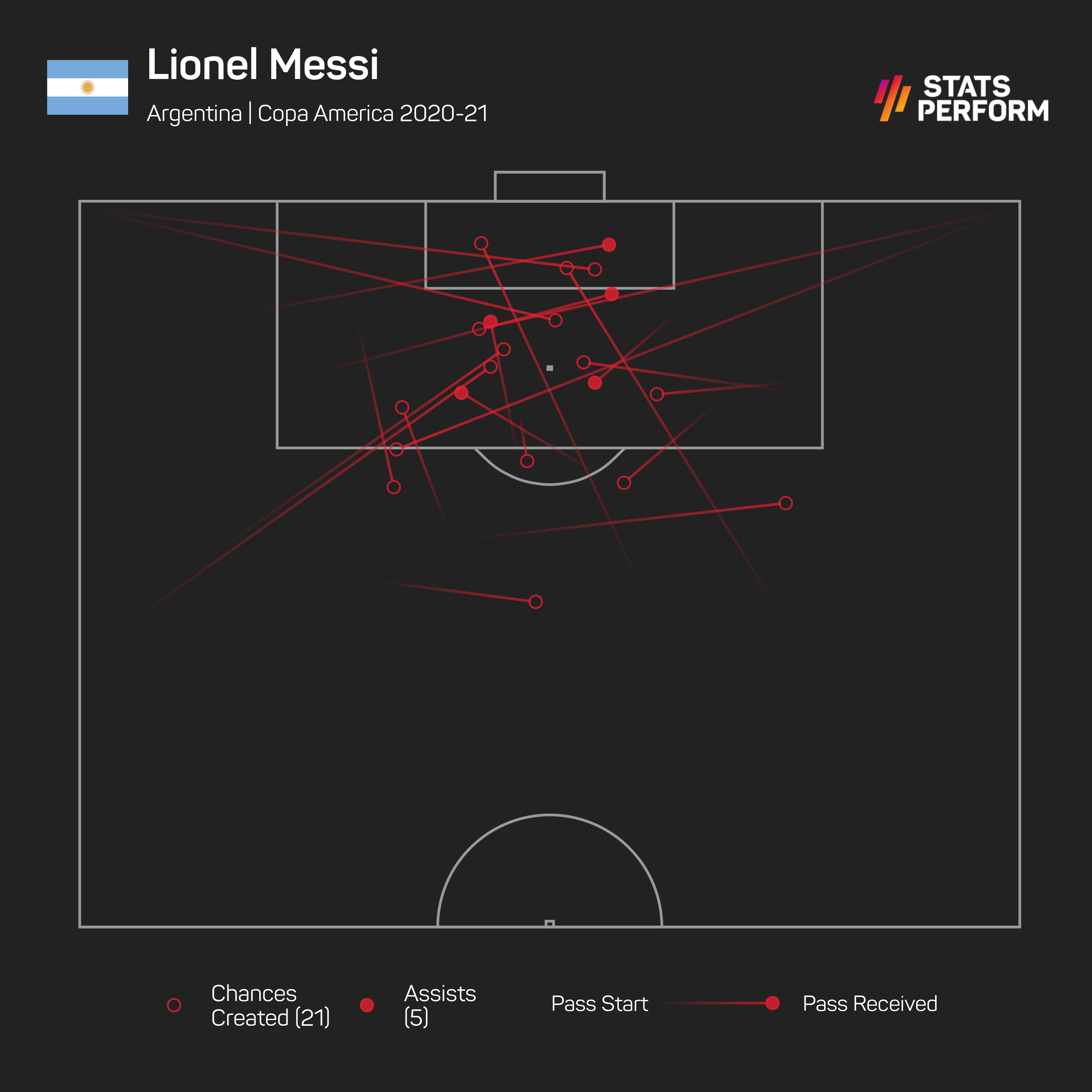 Messi created more chances than anyone else at Copa America