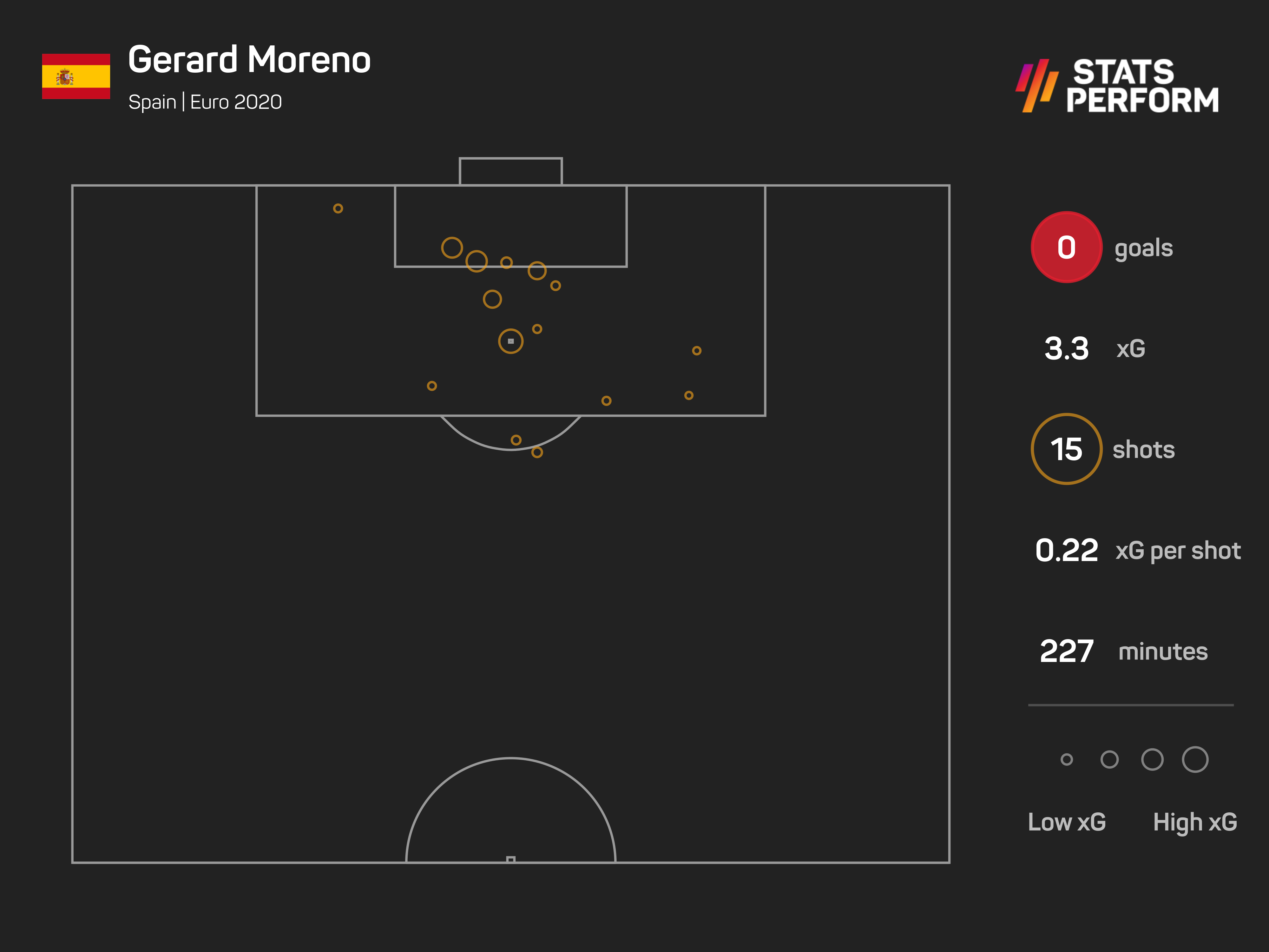 Gerard Moreno's xG of 3.3 is the most of all players yet to score at Euro 2020