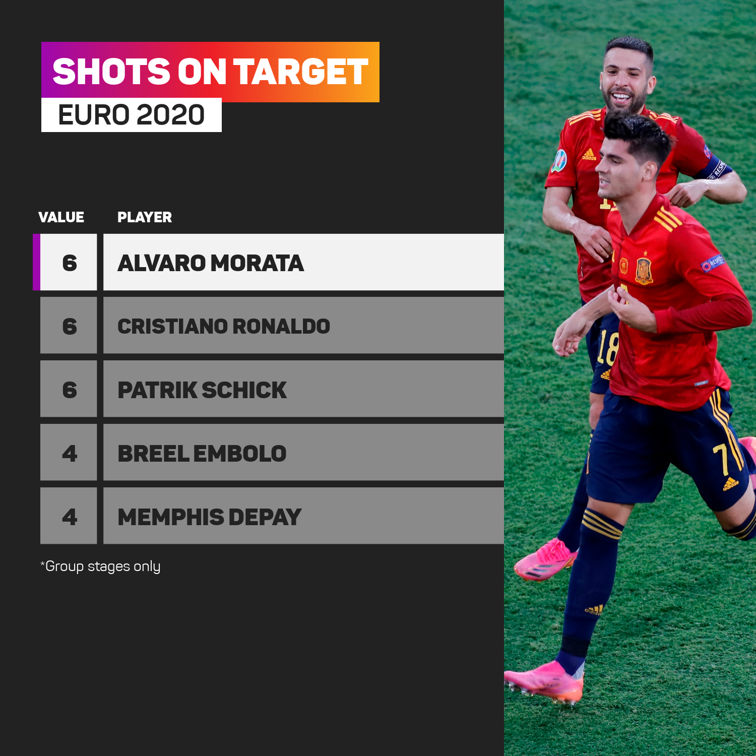 No one had more shots on target than Morata in the Euro 2020 group stages