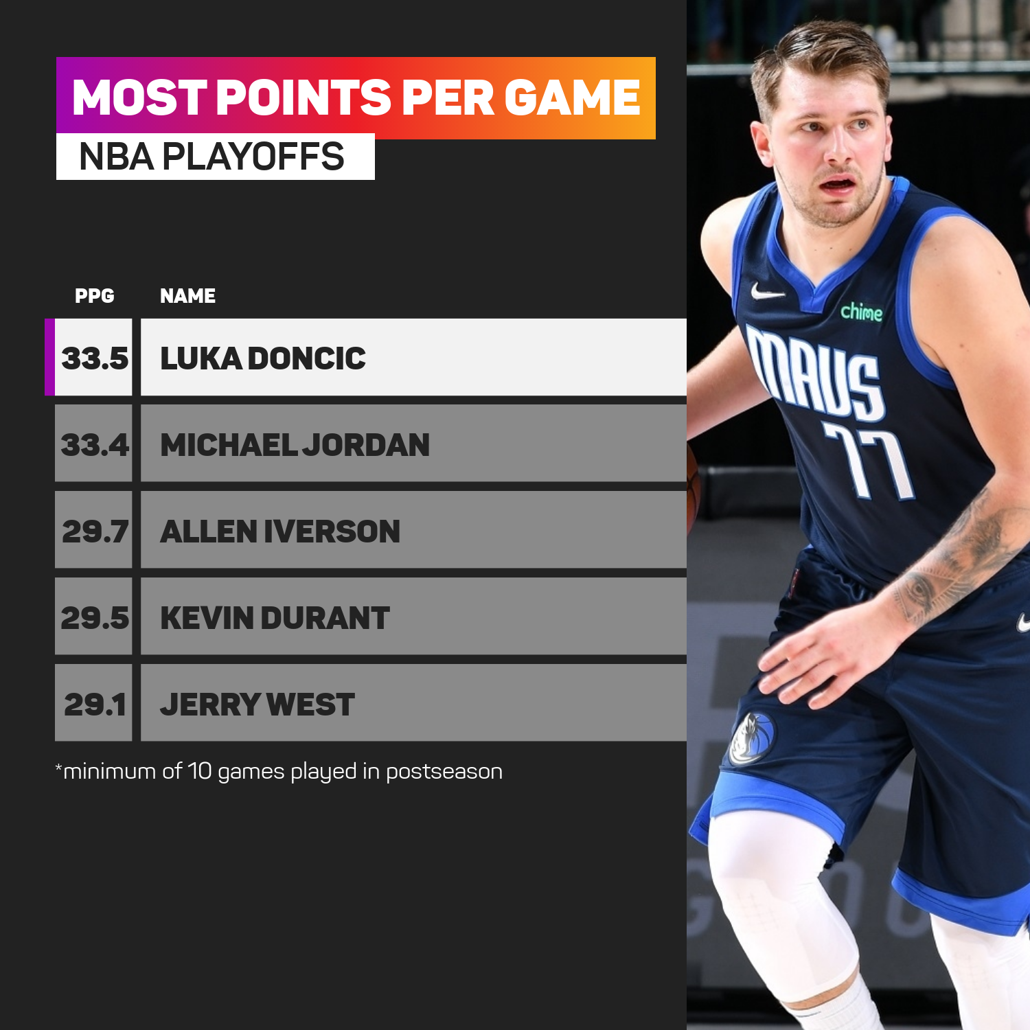Luka Doncic playoff points per game