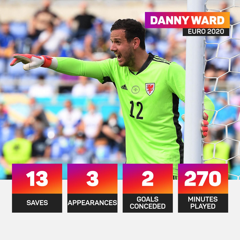 Wales goalkeeper Danny Ward