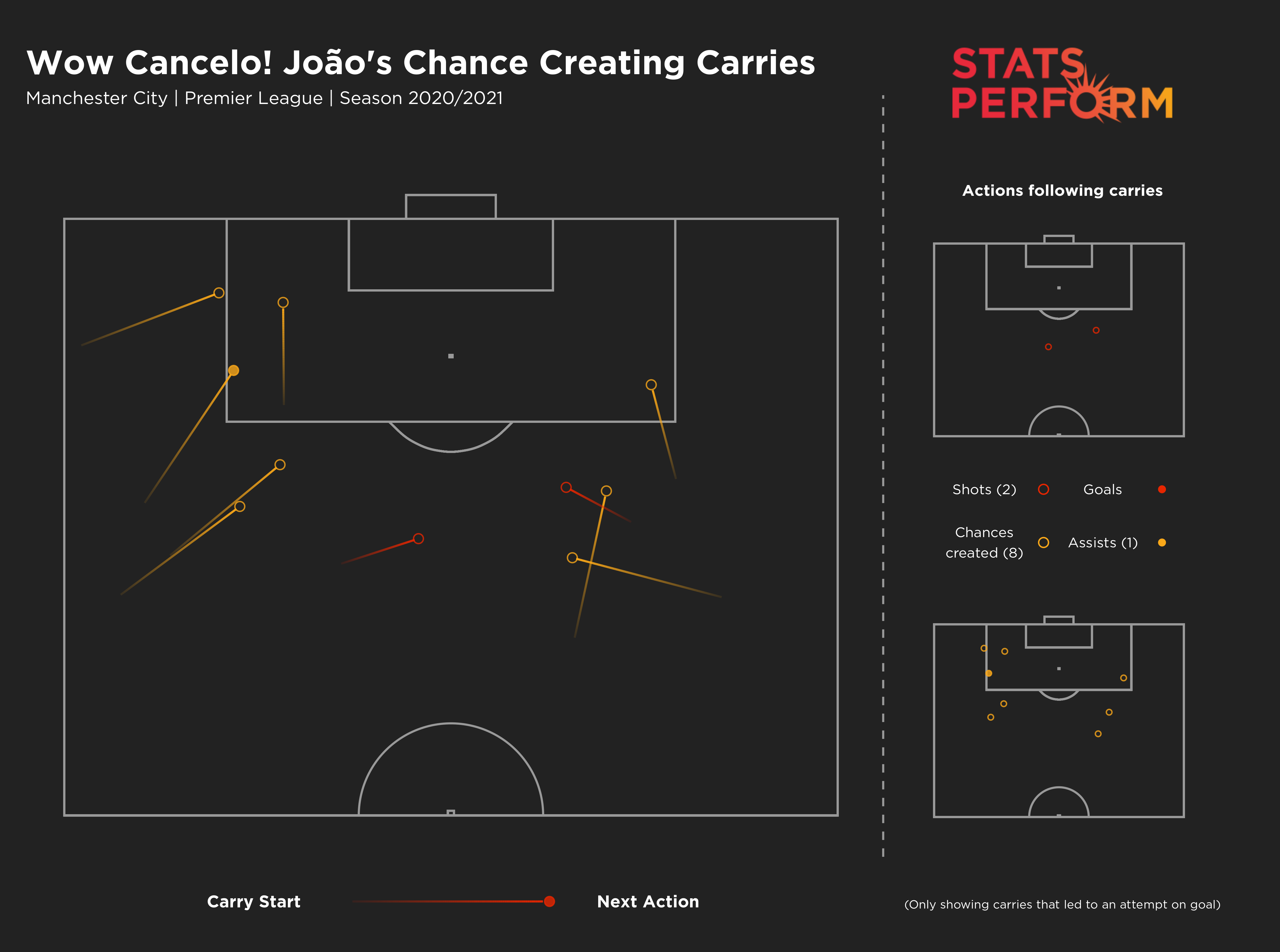 Joao Cancelo has added to Manchester City's attacking threat this season