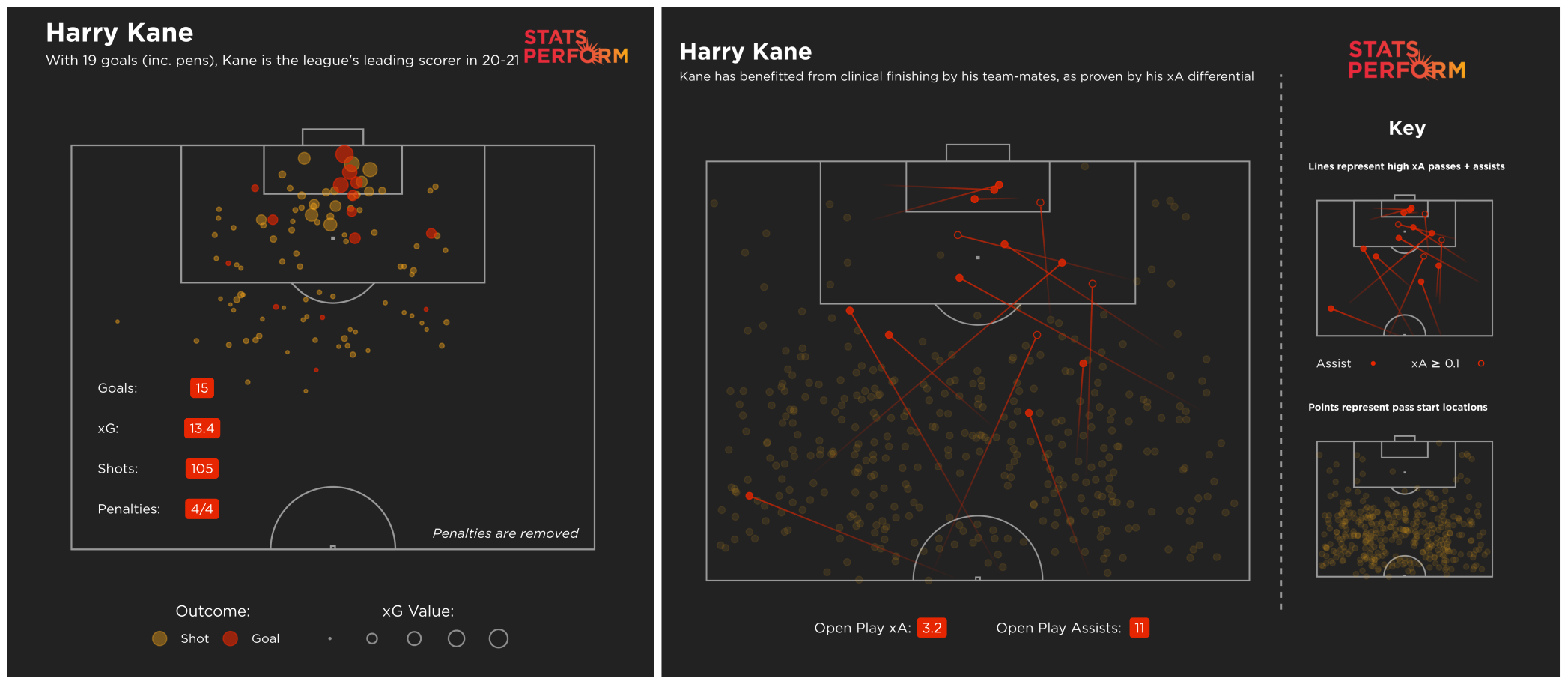 Could Harry Kane become only the second player in Premier League history to top the scoring and assist charts at the end of the season