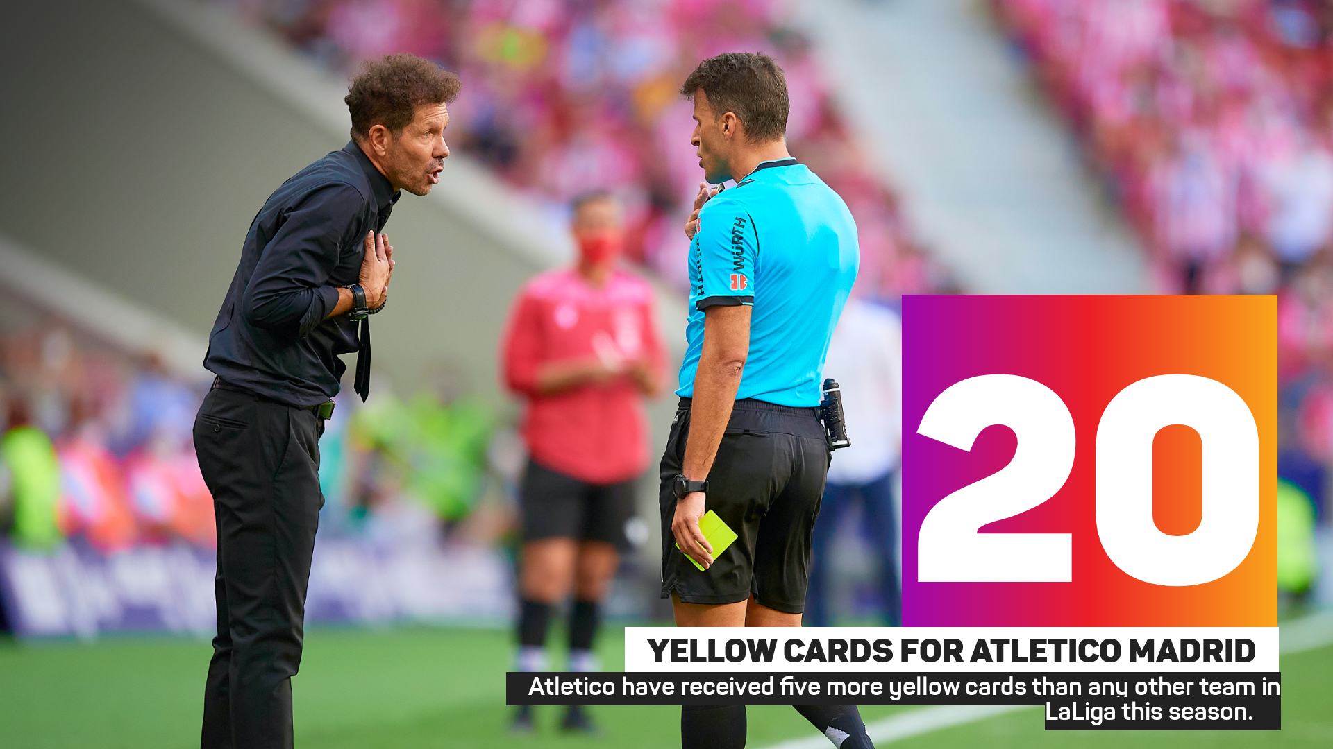 Atletico have received five more yellow cards than any other team in LaLiga this season. 
