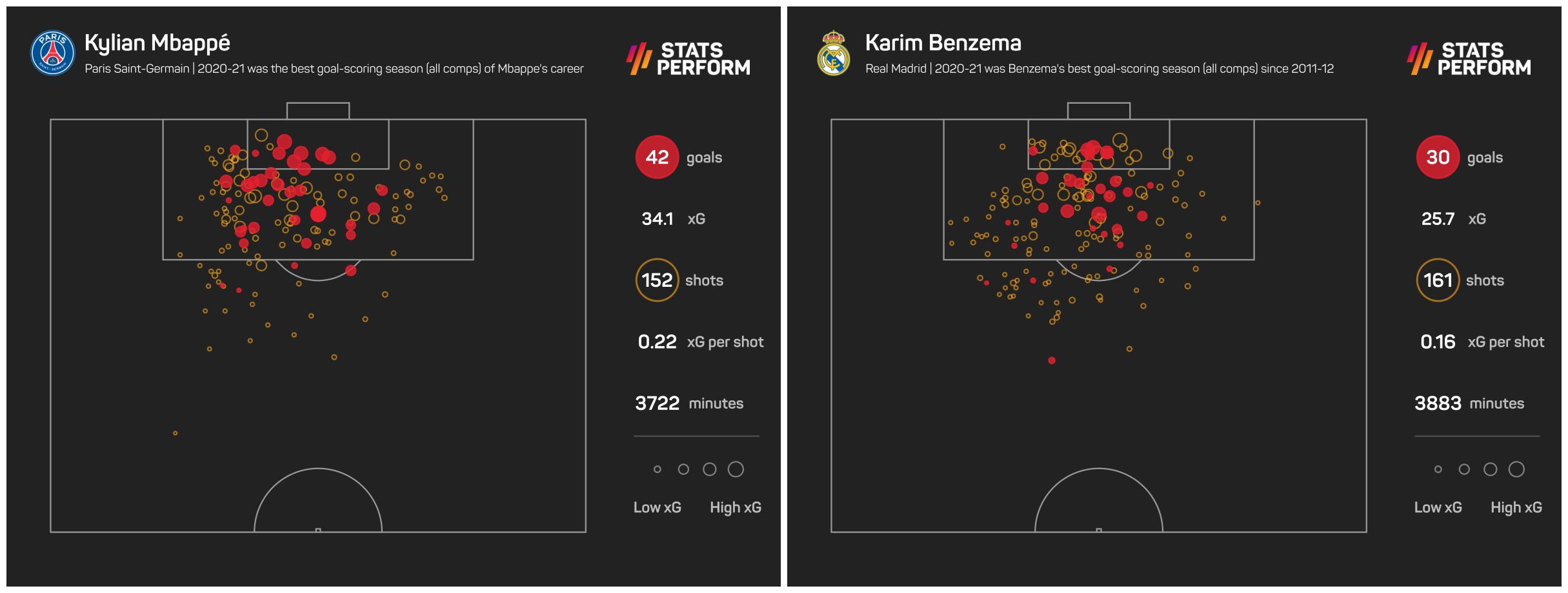 Kylian Mbappe and Karim Benzema could be a lethal combination