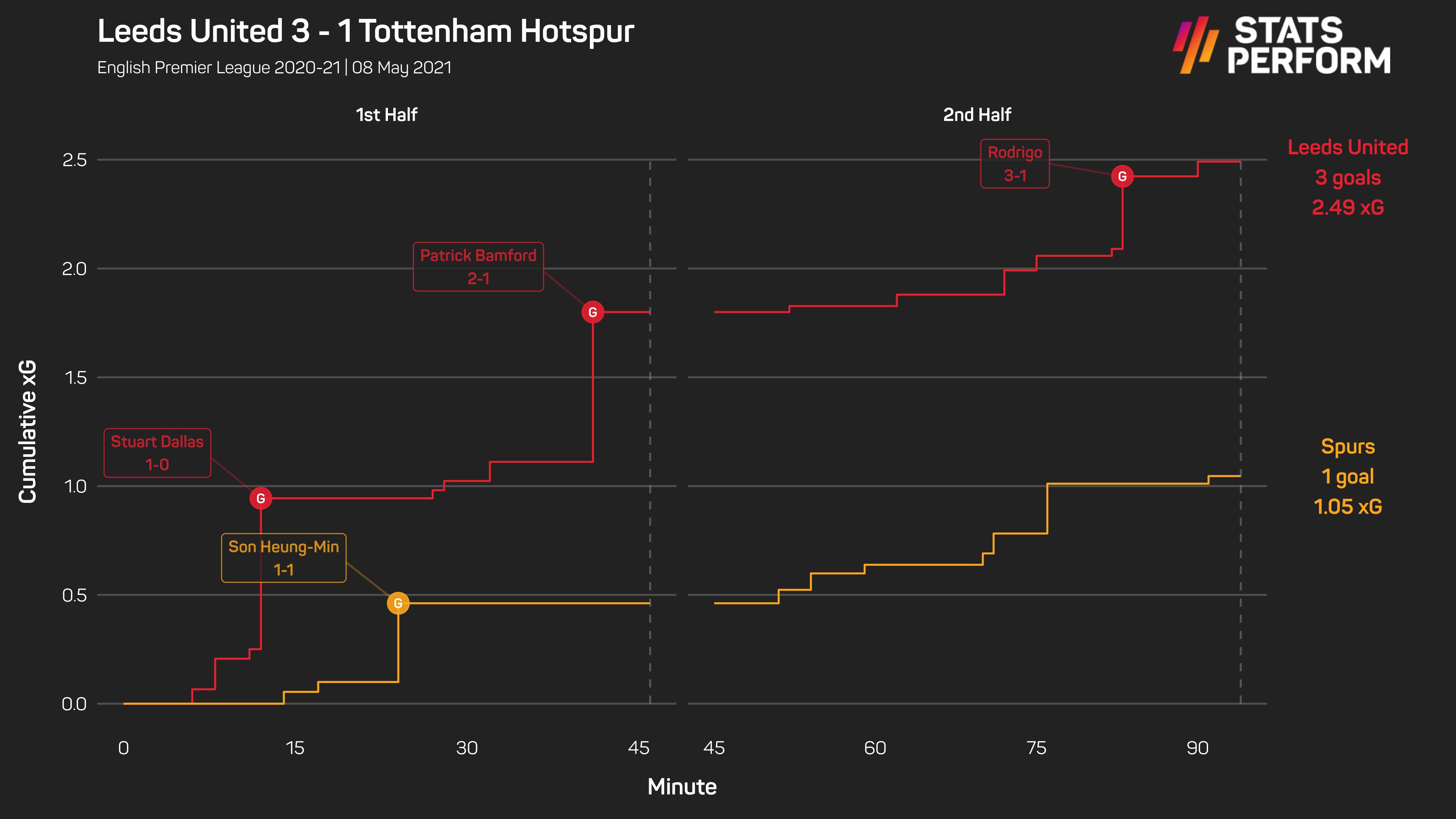 Leeds 3-1 Tottenham