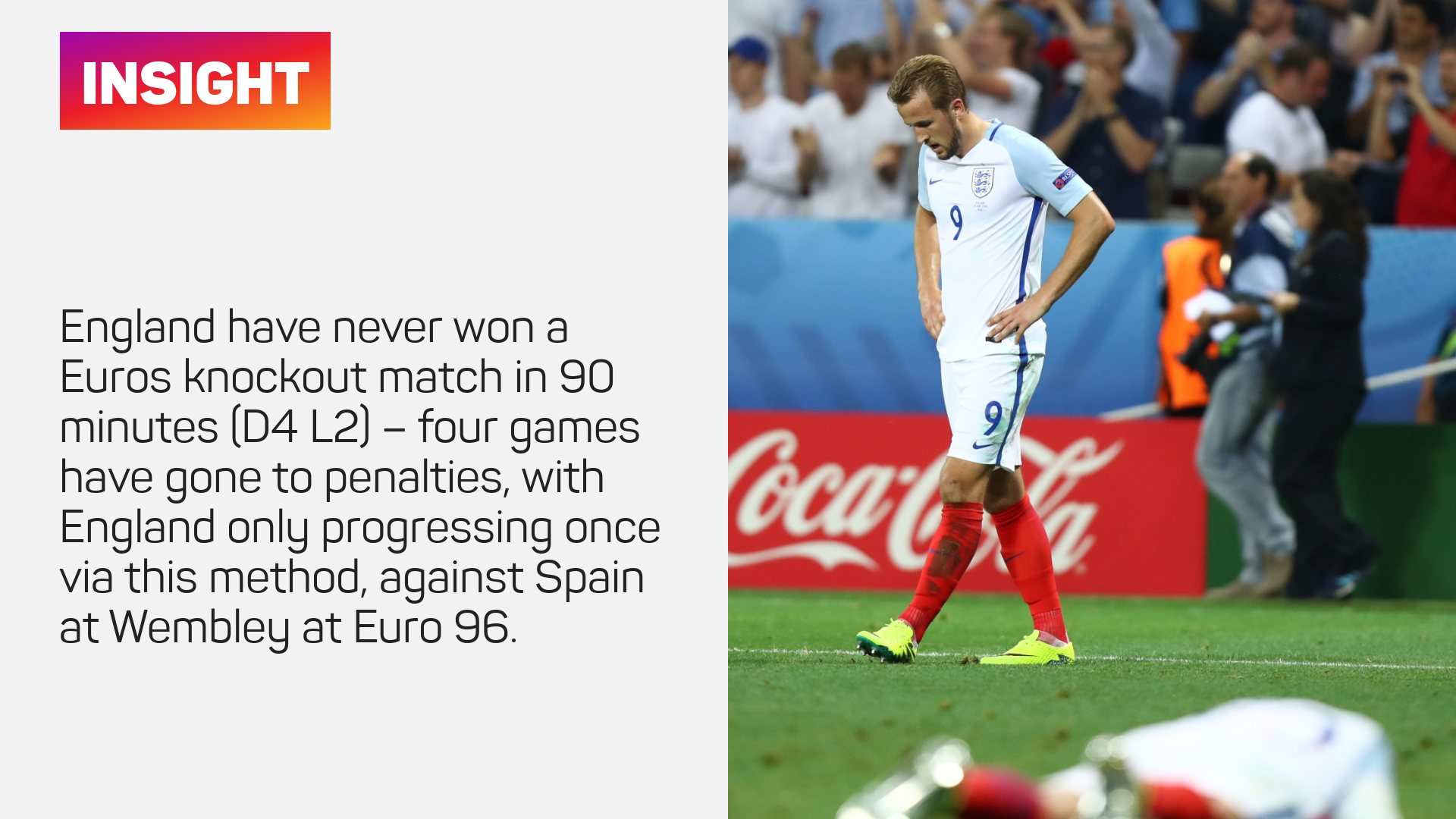 England have never won a European Championships knockout match in 90 minutes (D4 L2) – four games have gone to penalties, with England only progressing once via this method, against Spain at Wembley at EURO 96.