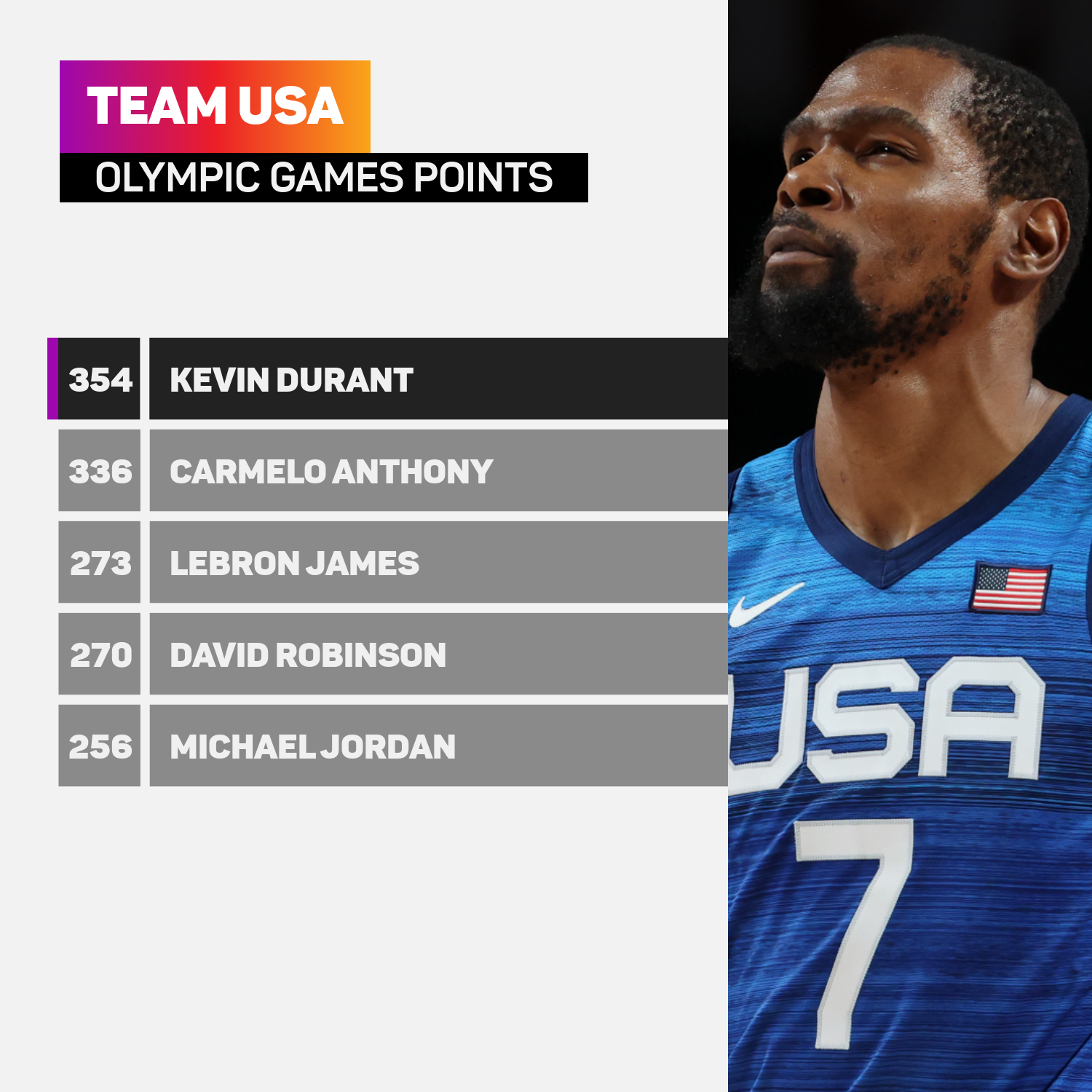 Kevin Durant leads Team USA