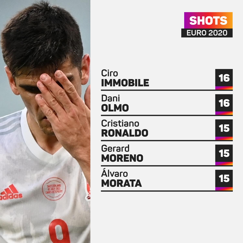 Euro 2020 most shots 0207