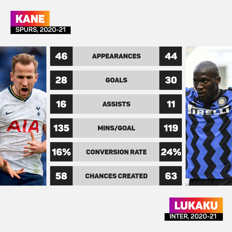 Harry Kane and Romelu Lukaku meet on Sunday