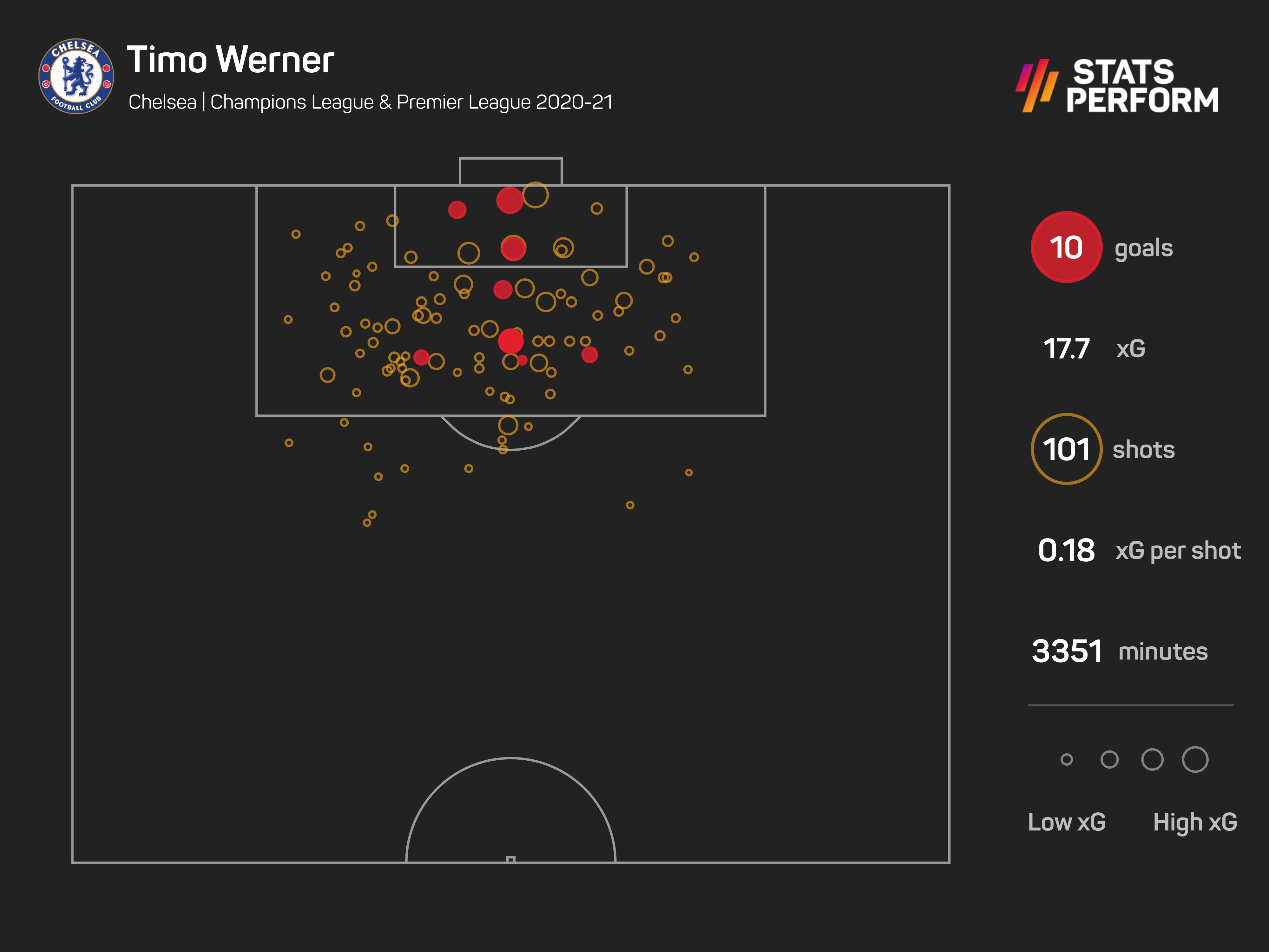 Timo Werner 2020-21