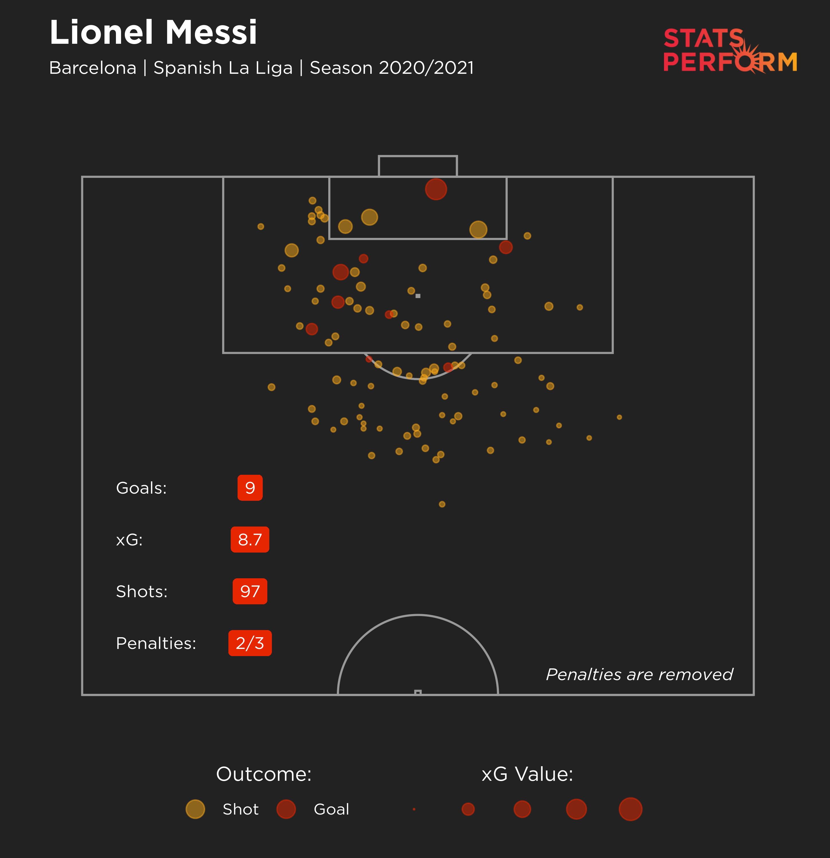 Lionel Messi 2020-21 LaLiga xG