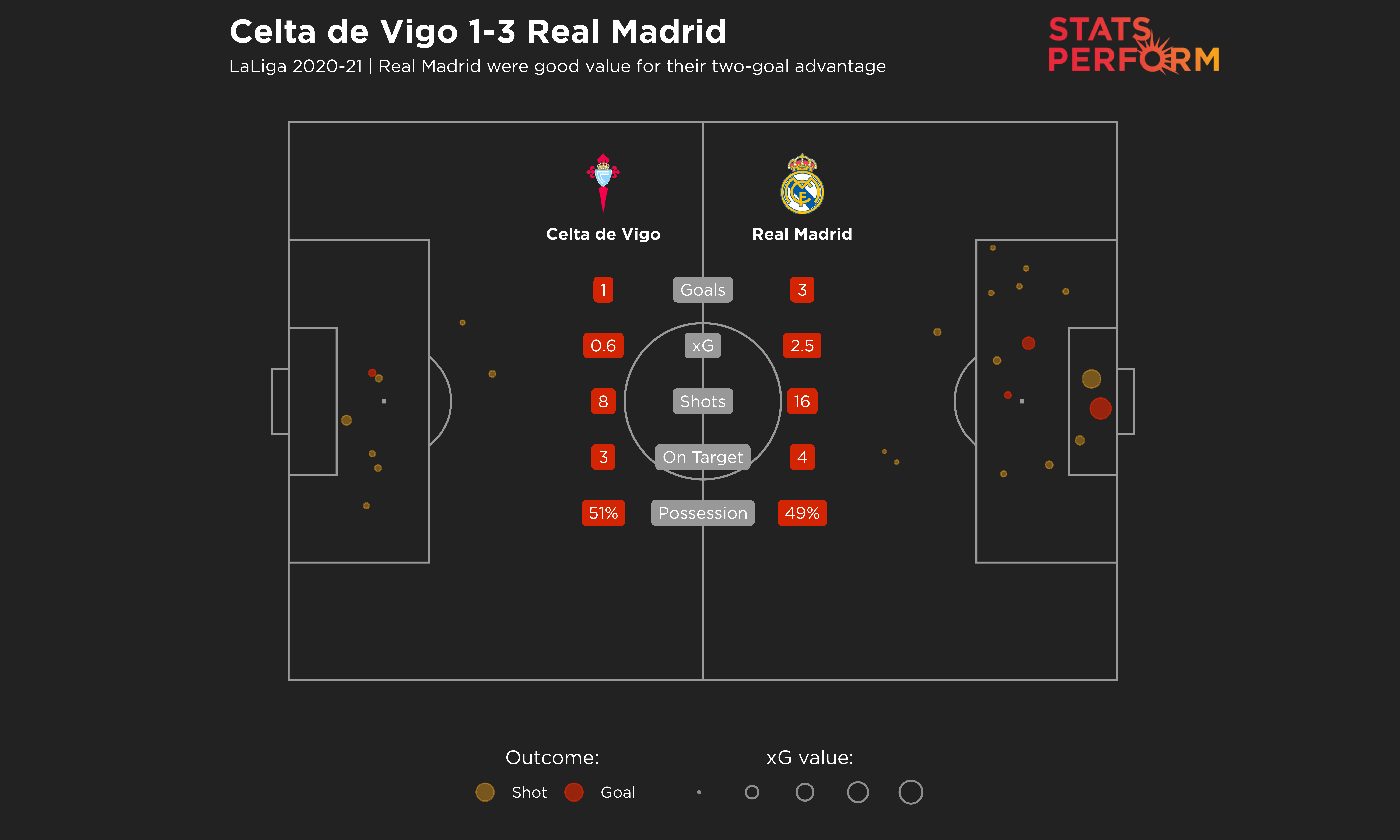 Real Madrid were good value for their two-goal advantage