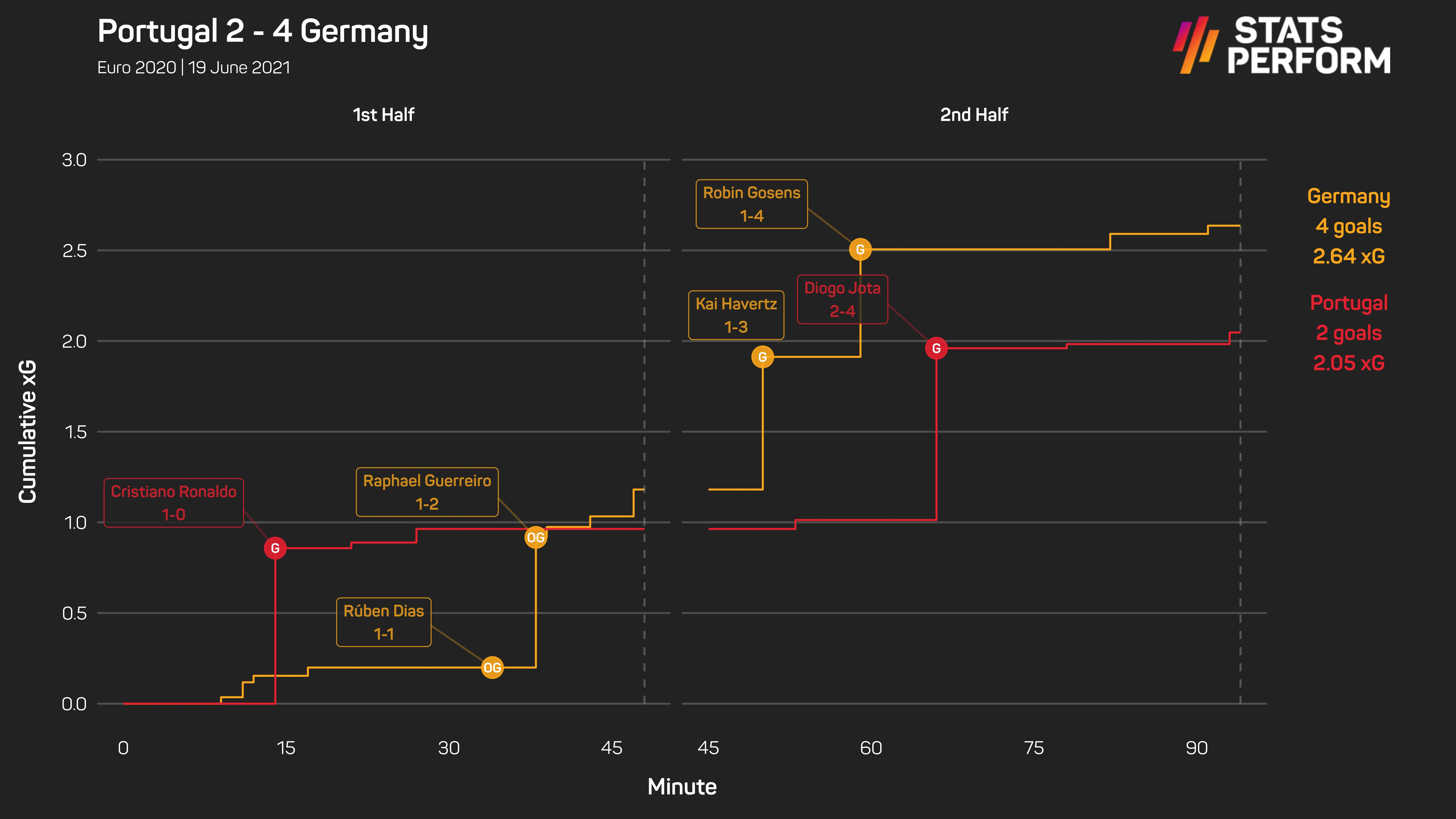 Portugal 2-4 Germany