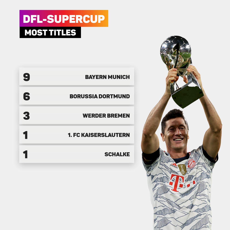 Bayern Munich celebrated yet another Supercup victory