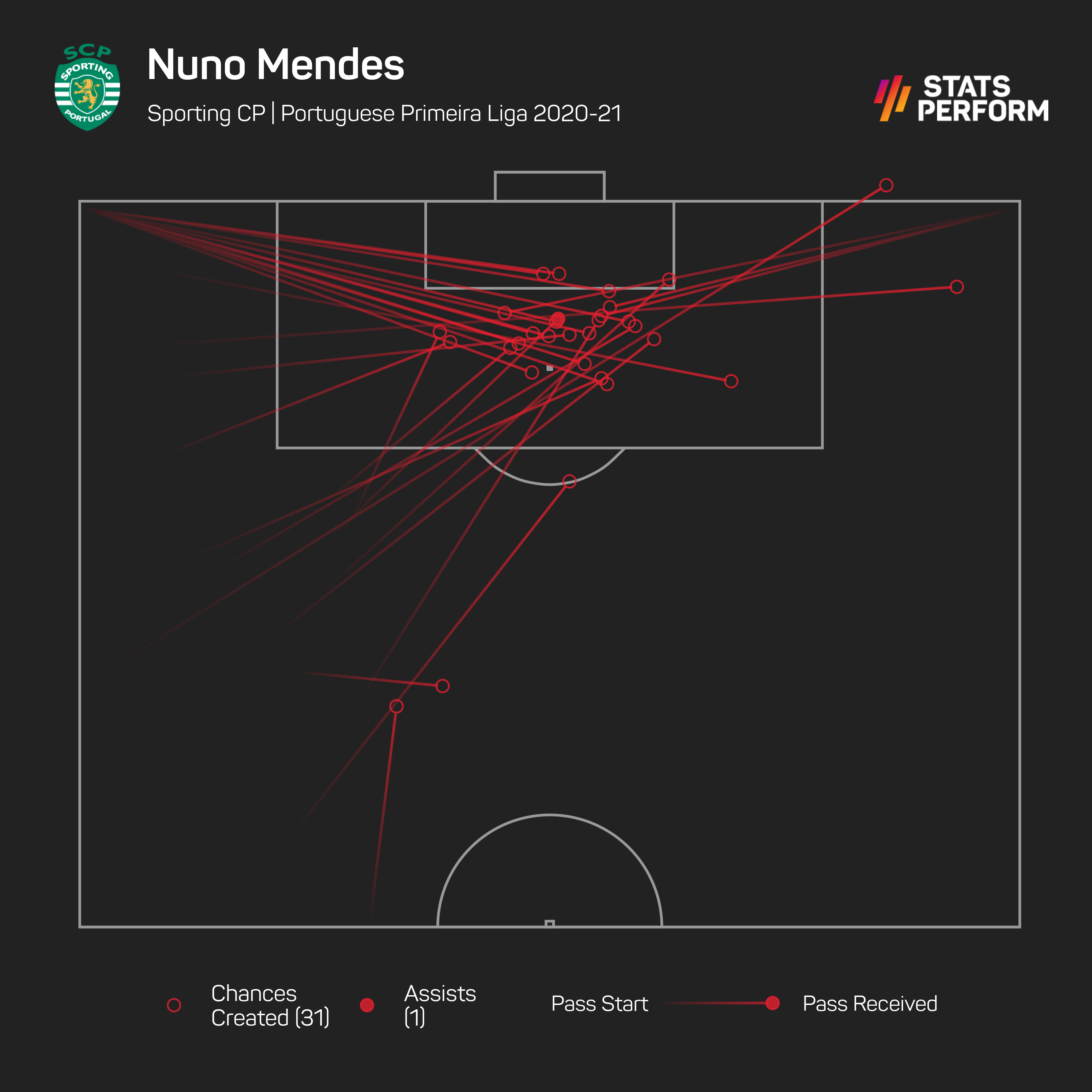 No defender in Europe's top five leagues created more chances than Nuno Mendes