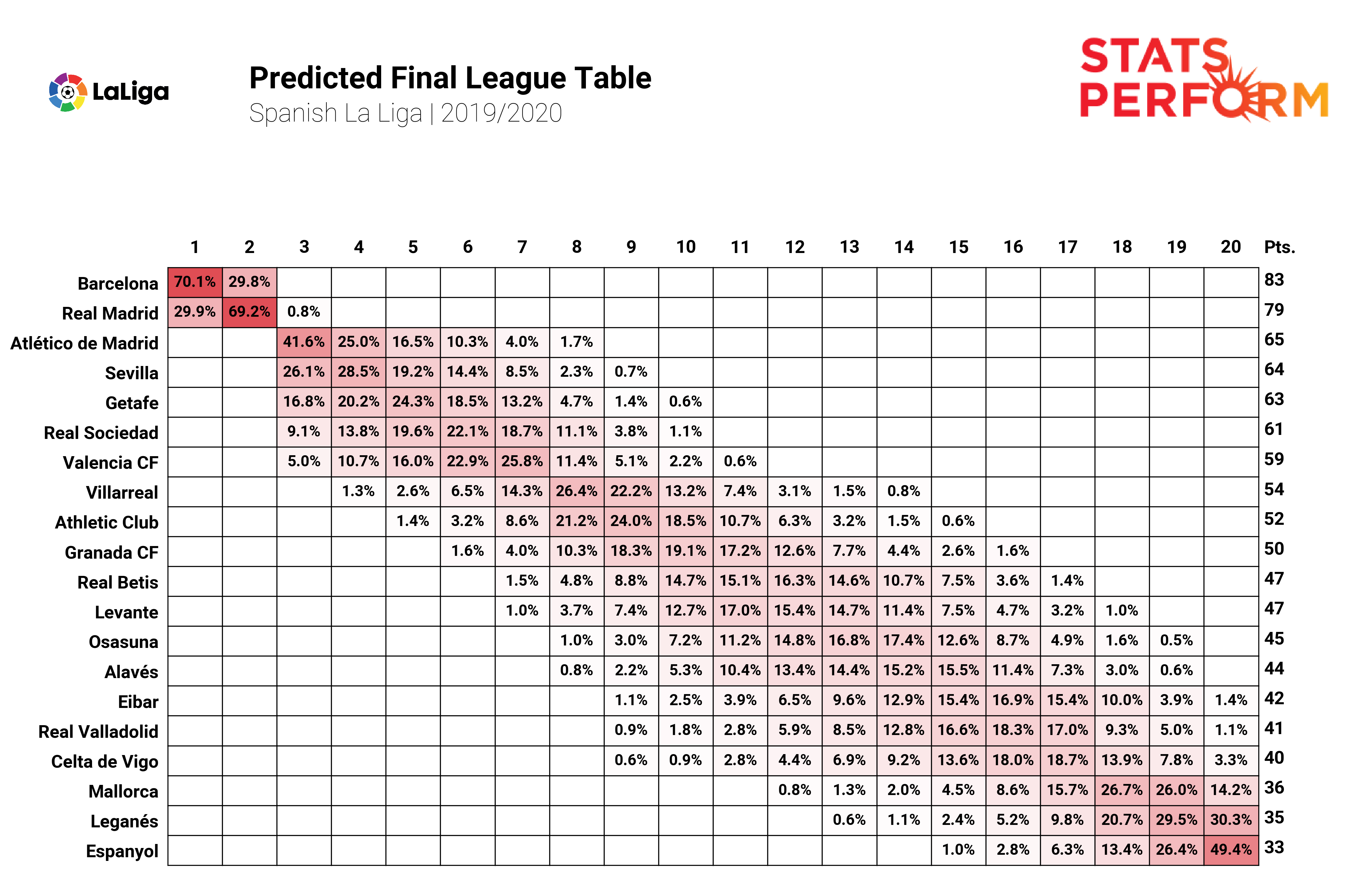 Stats Perform has used AI to predict the remainder of the season in LaLiga.