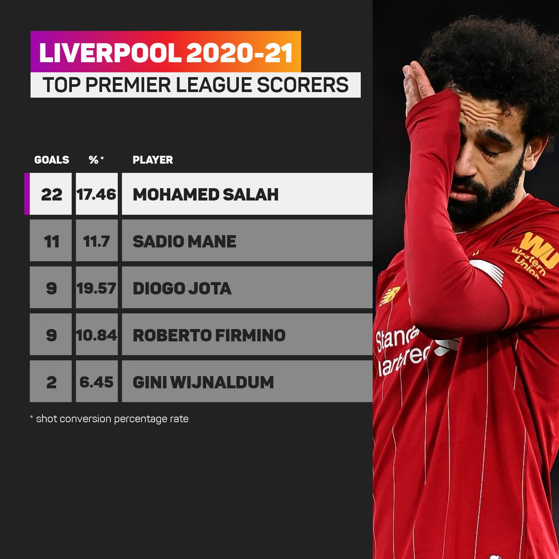 Liverpool top scorers 2020-21 season