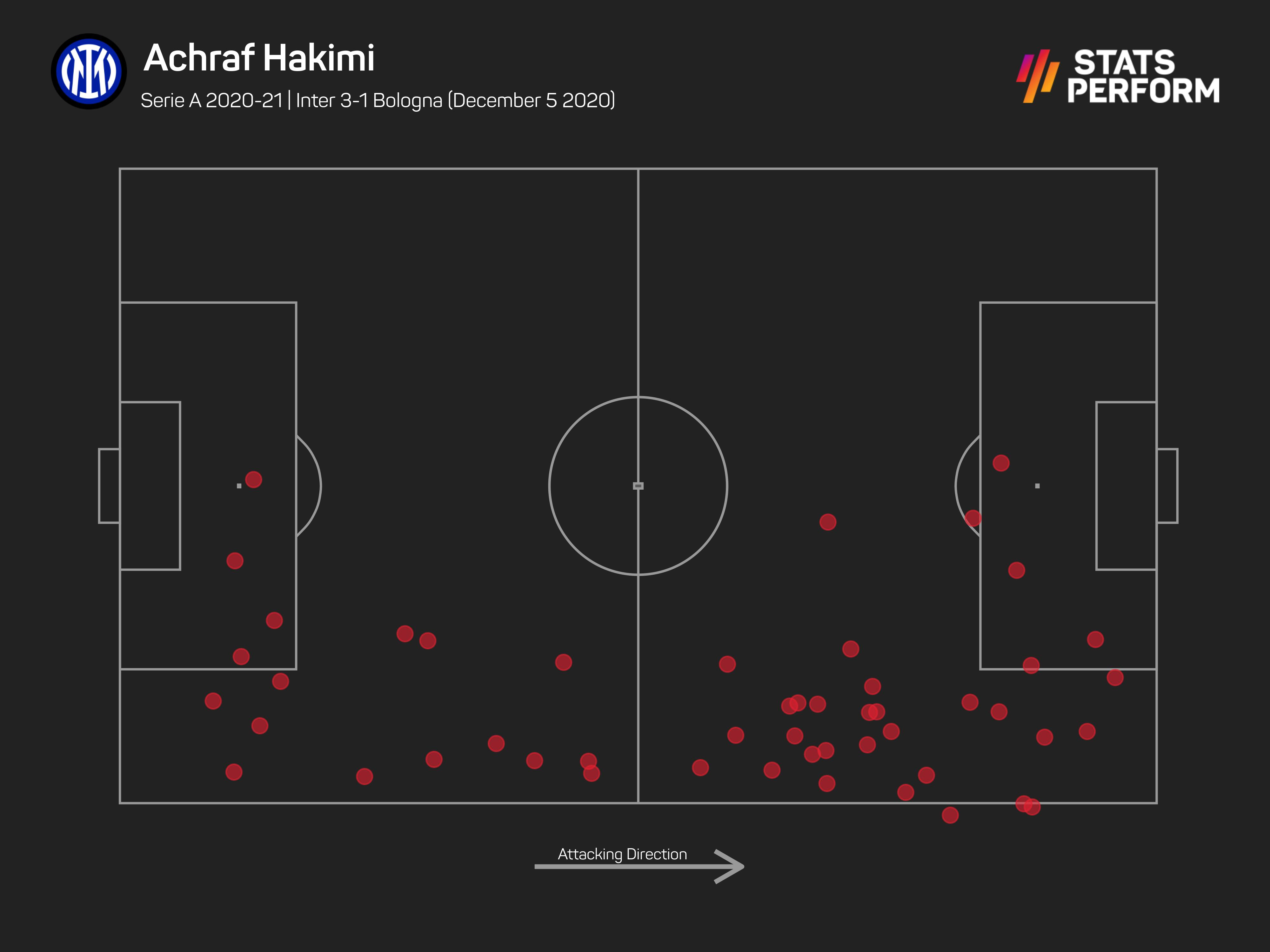 Achraf Hakimi's touchmap in his two-goal display against Bologna